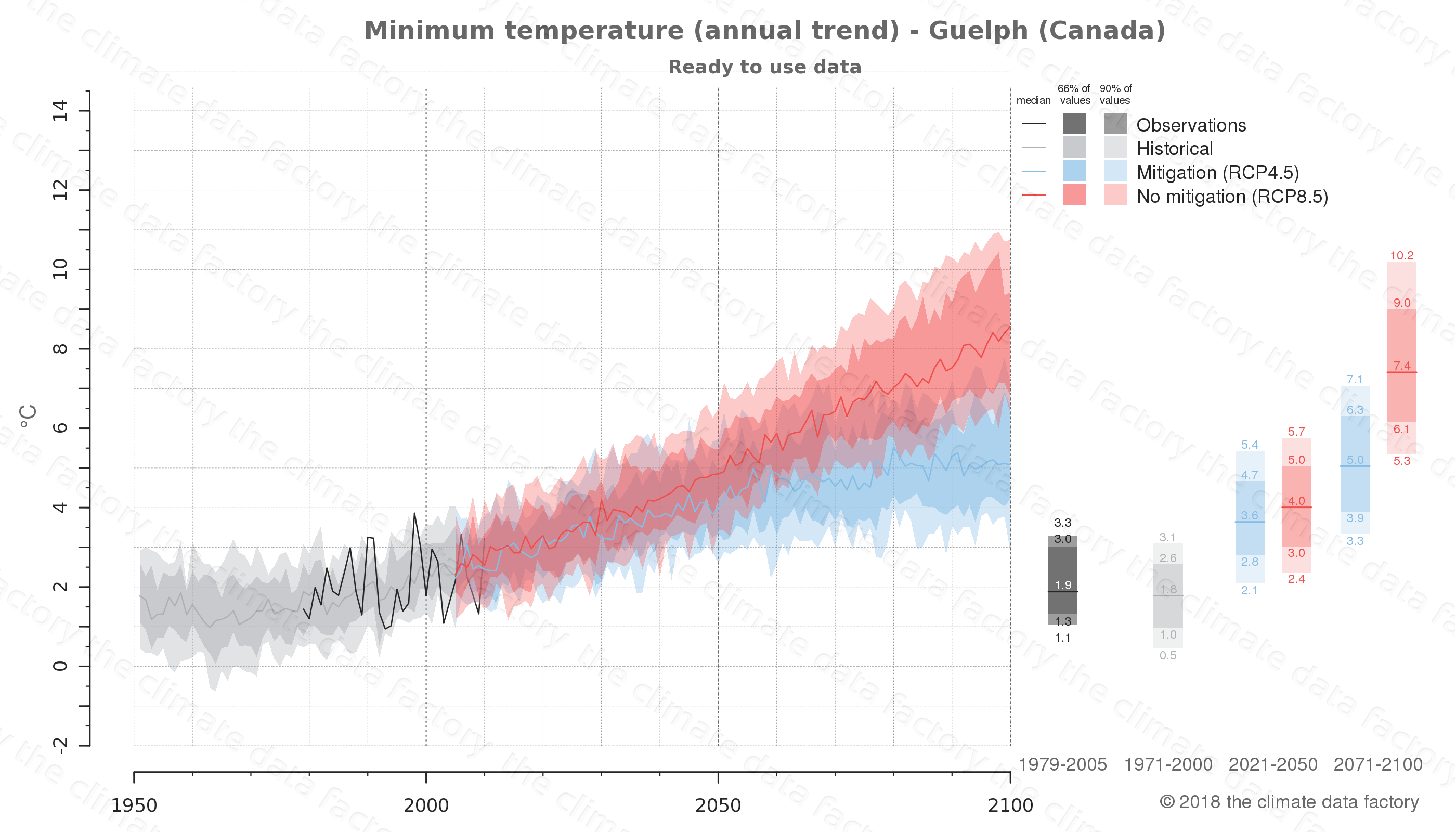 climate change data policy adaptation climate graph city data minimum-temperature guelph canada