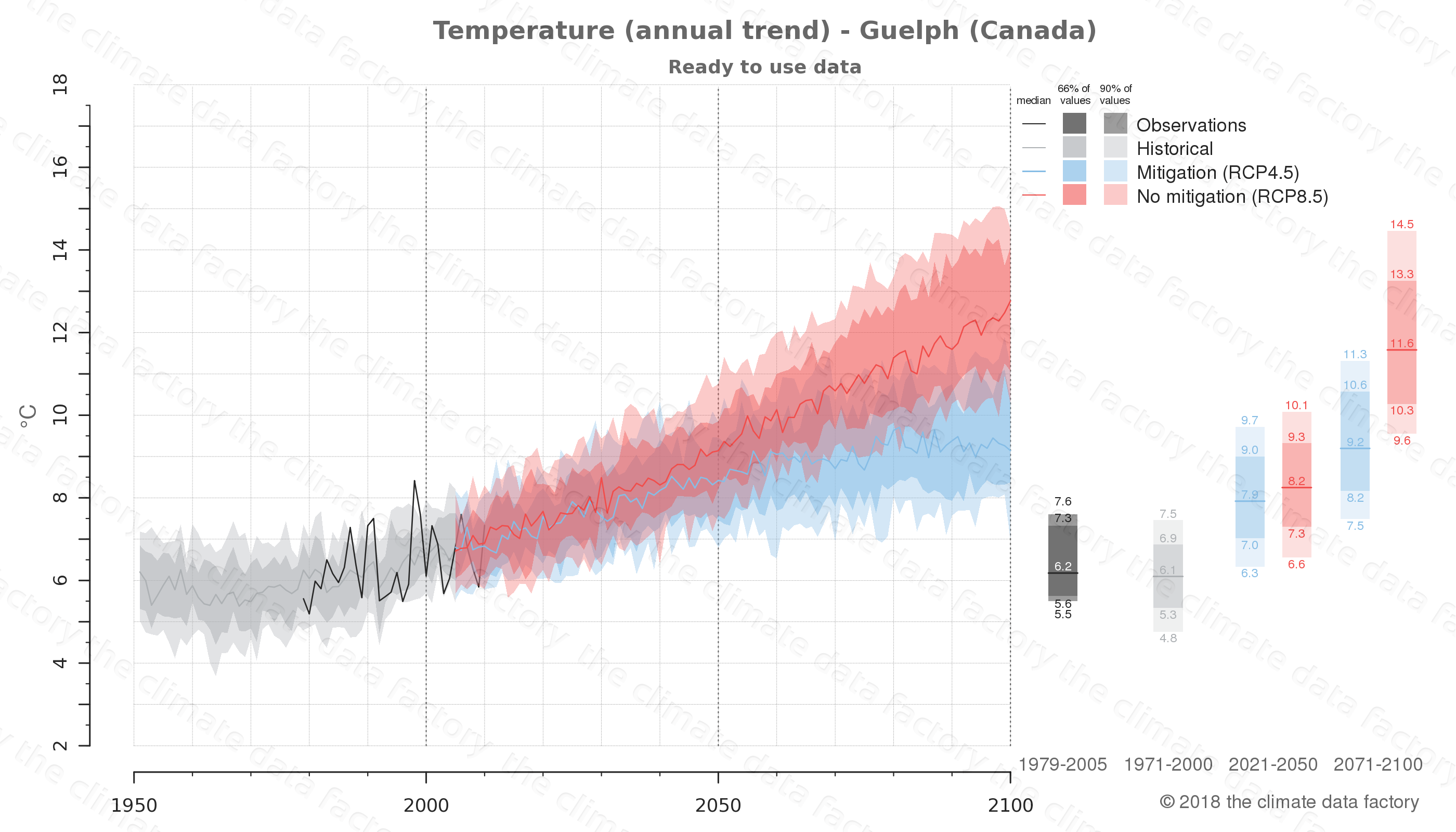 climate change data policy adaptation climate graph city data temperature guelph canada