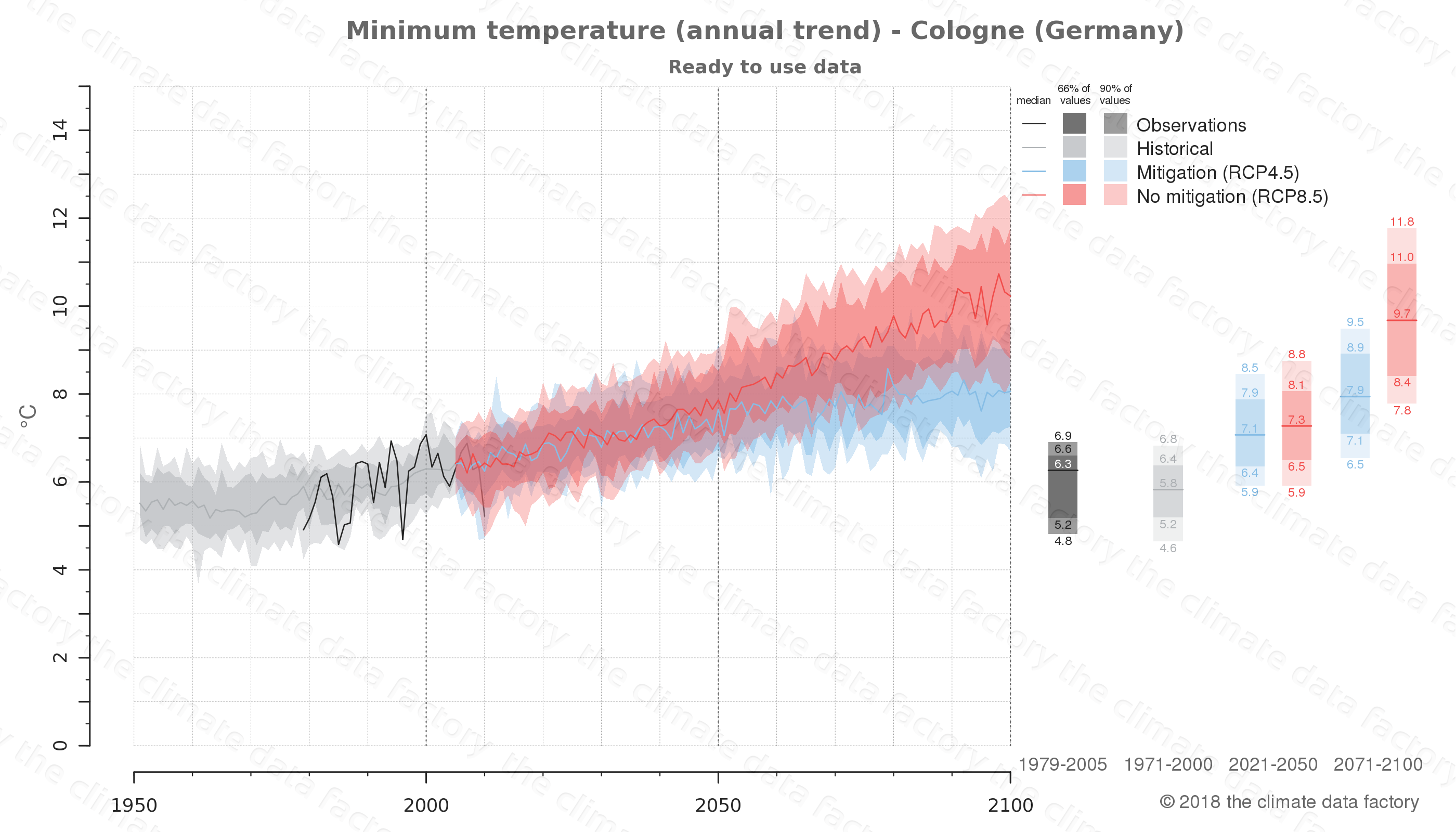 climate change data policy adaptation climate graph city data minimum-temperature cologne germany
