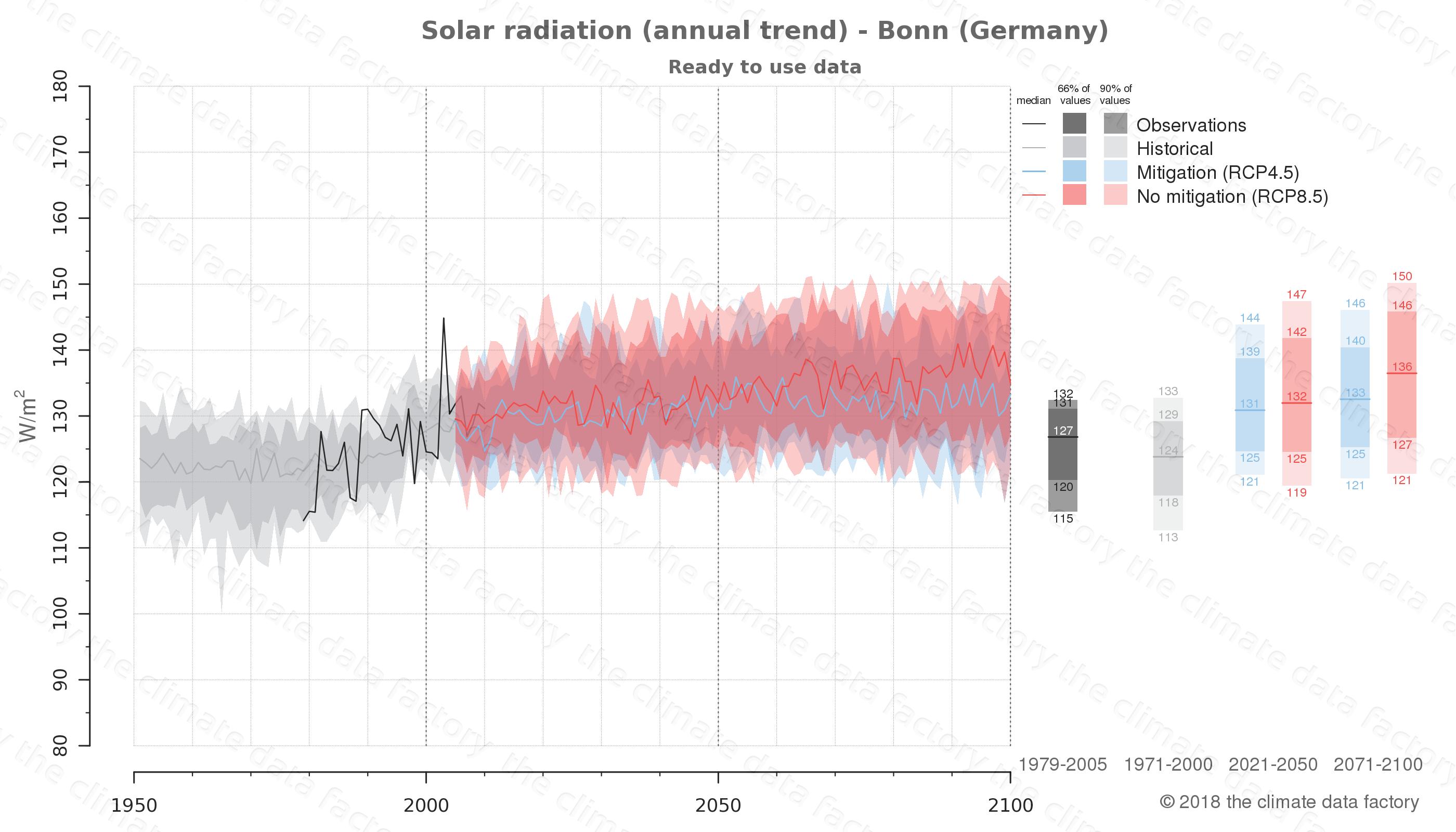 climate change data policy adaptation climate graph city data solar-radiation bonn germany