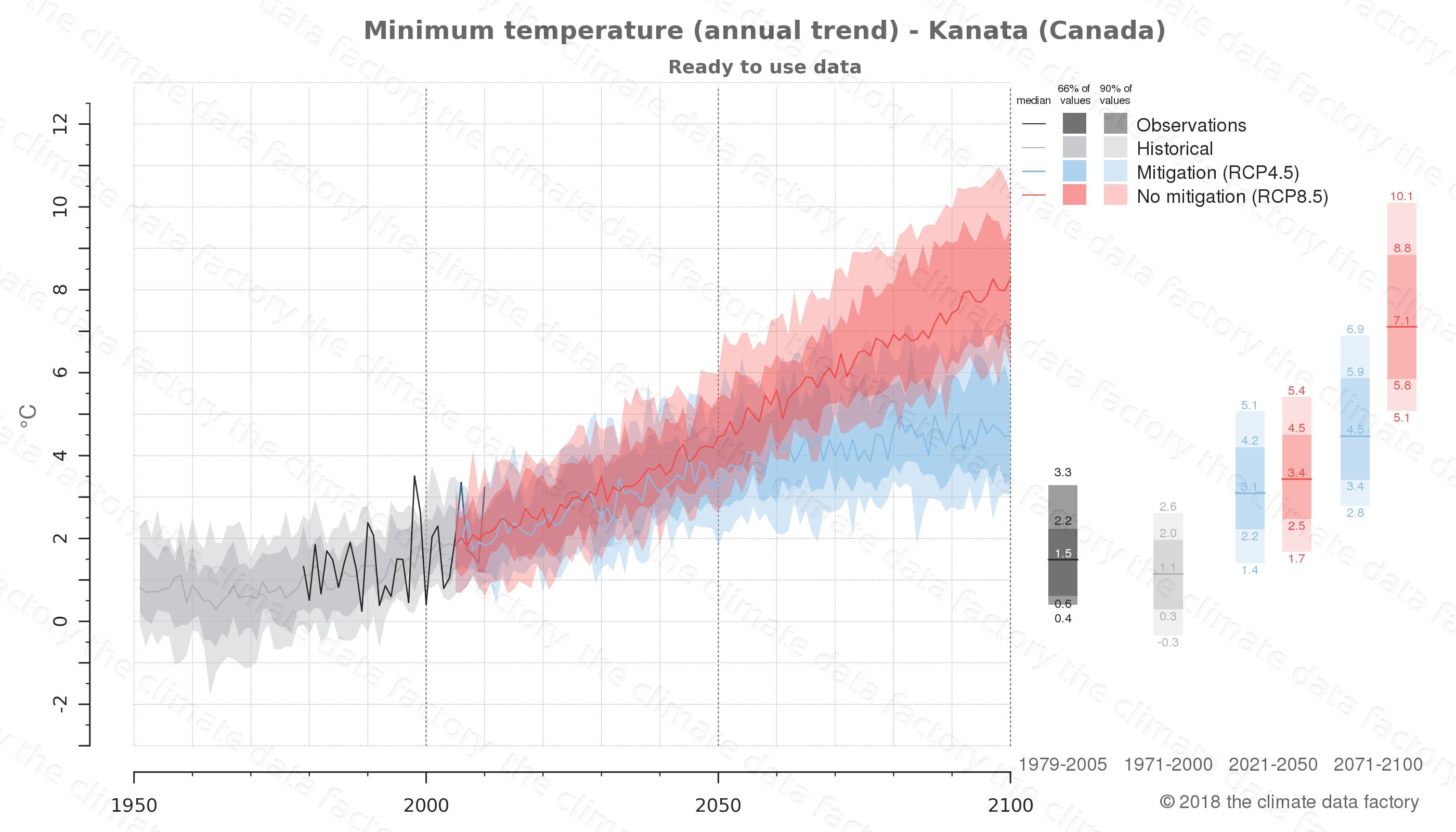 climate change data policy adaptation climate graph city data minimum-temperature kanata canada