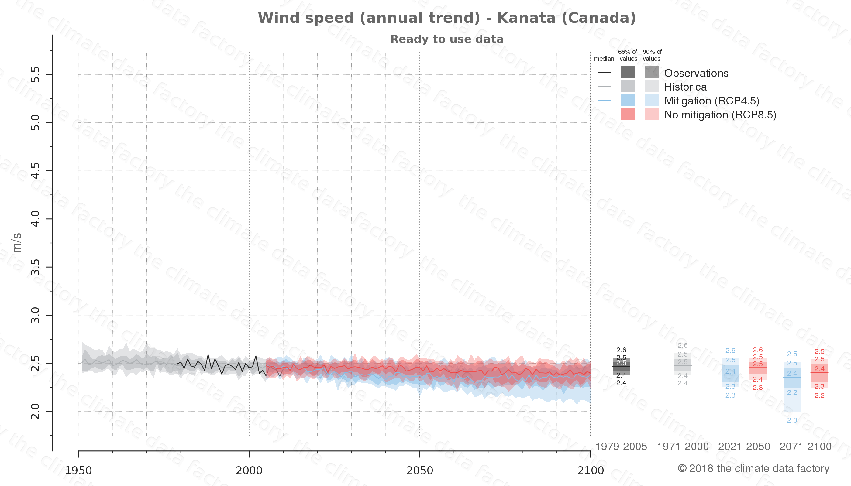 climate change data policy adaptation climate graph city data wind-speed kanata canada