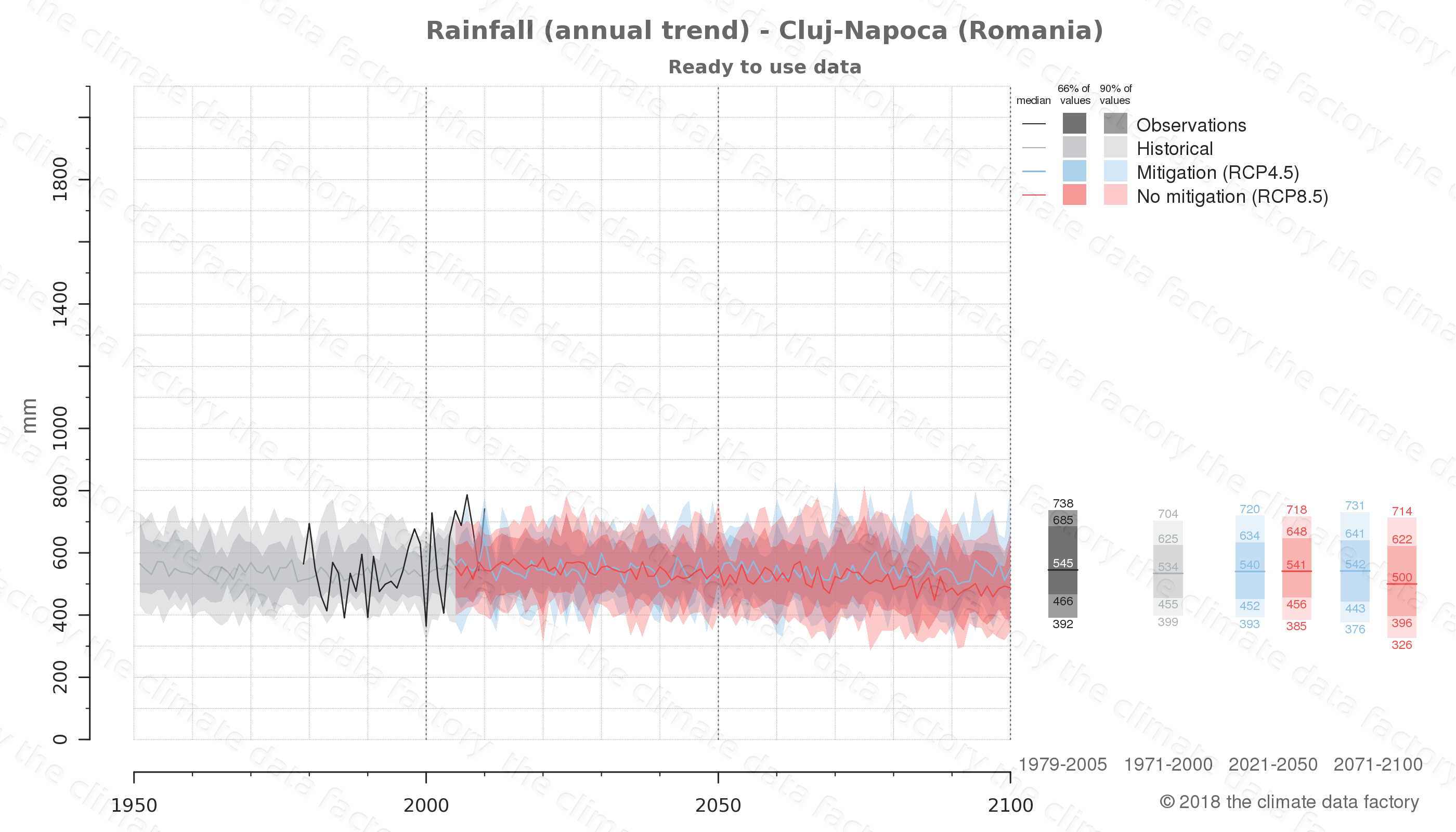climate change data policy adaptation climate graph city data rainfall cluj-napoca romania