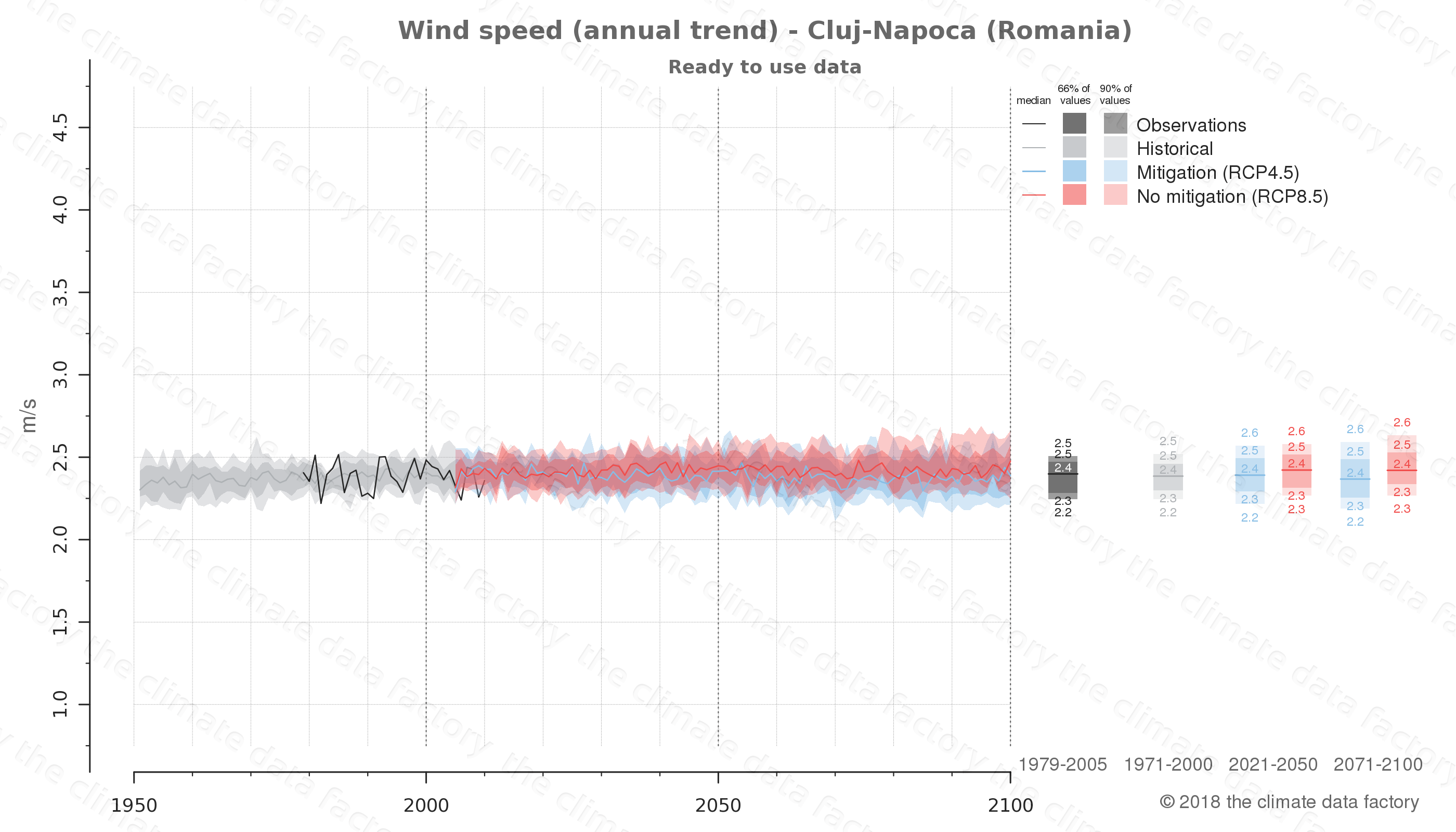 climate change data policy adaptation climate graph city data wind-speed cluj-napoca romania