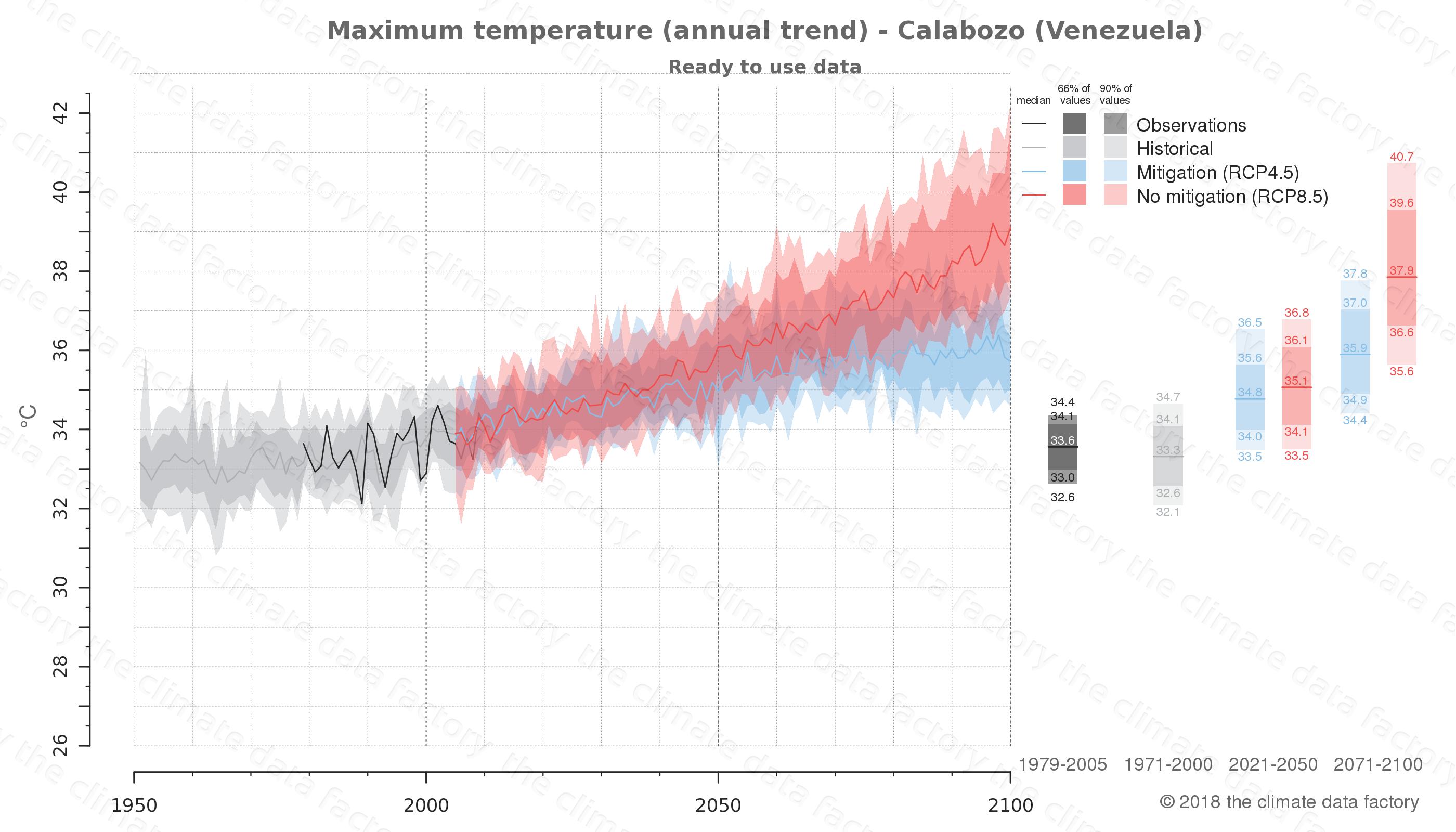 climate change data policy adaptation climate graph city data maximum-temperature calabozo venezuela