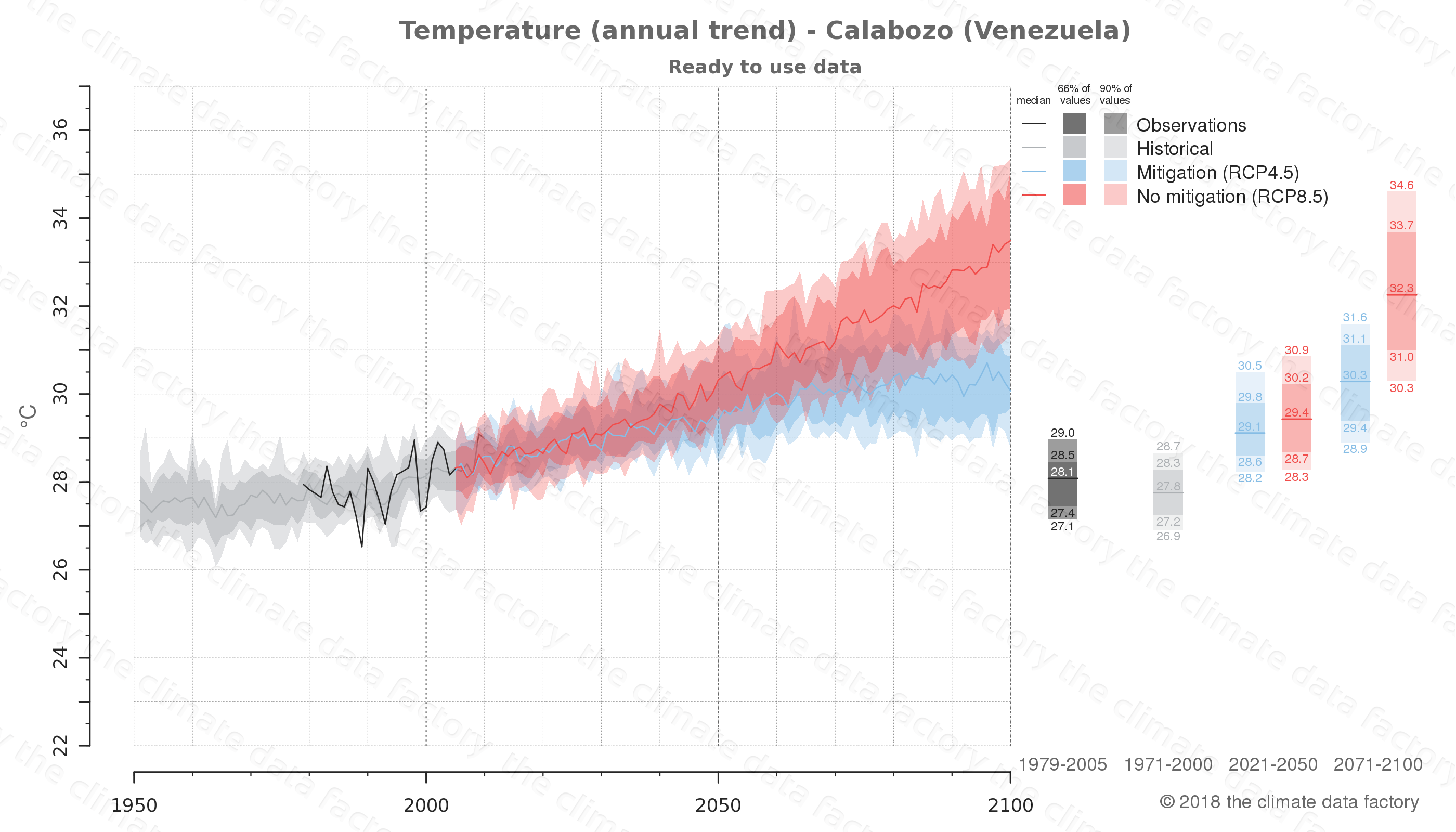 climate change data policy adaptation climate graph city data temperature calabozo venezuela