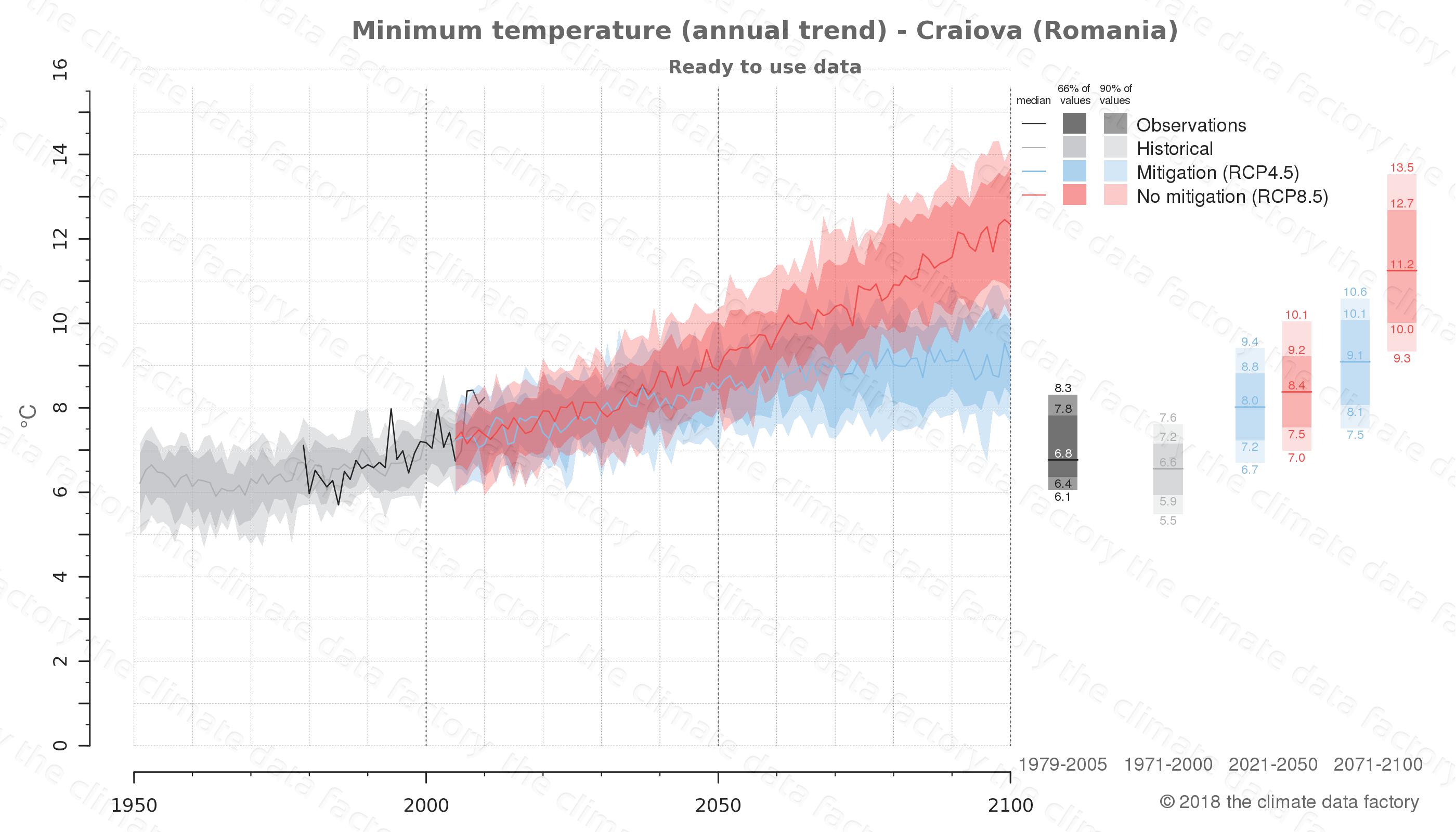 climate change data policy adaptation climate graph city data minimum-temperature craiova romania