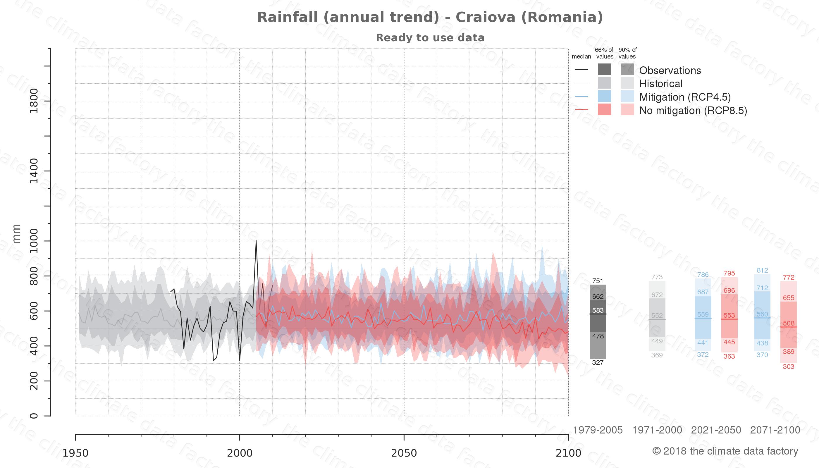 climate change data policy adaptation climate graph city data rainfall craiova romania