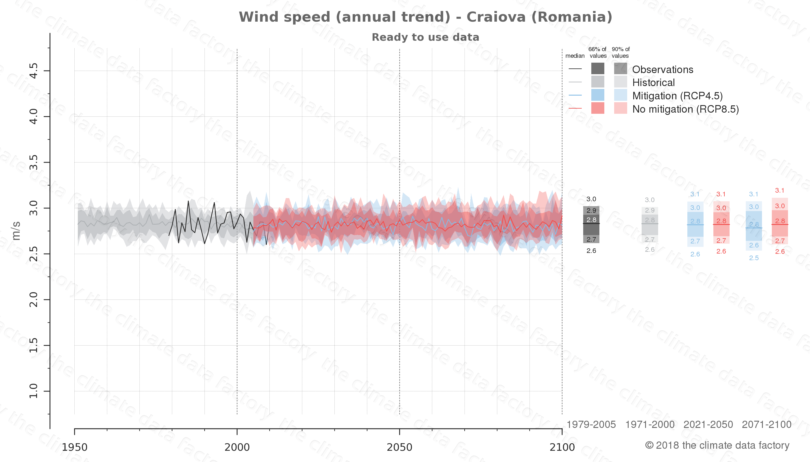 climate change data policy adaptation climate graph city data wind-speed craiova romania