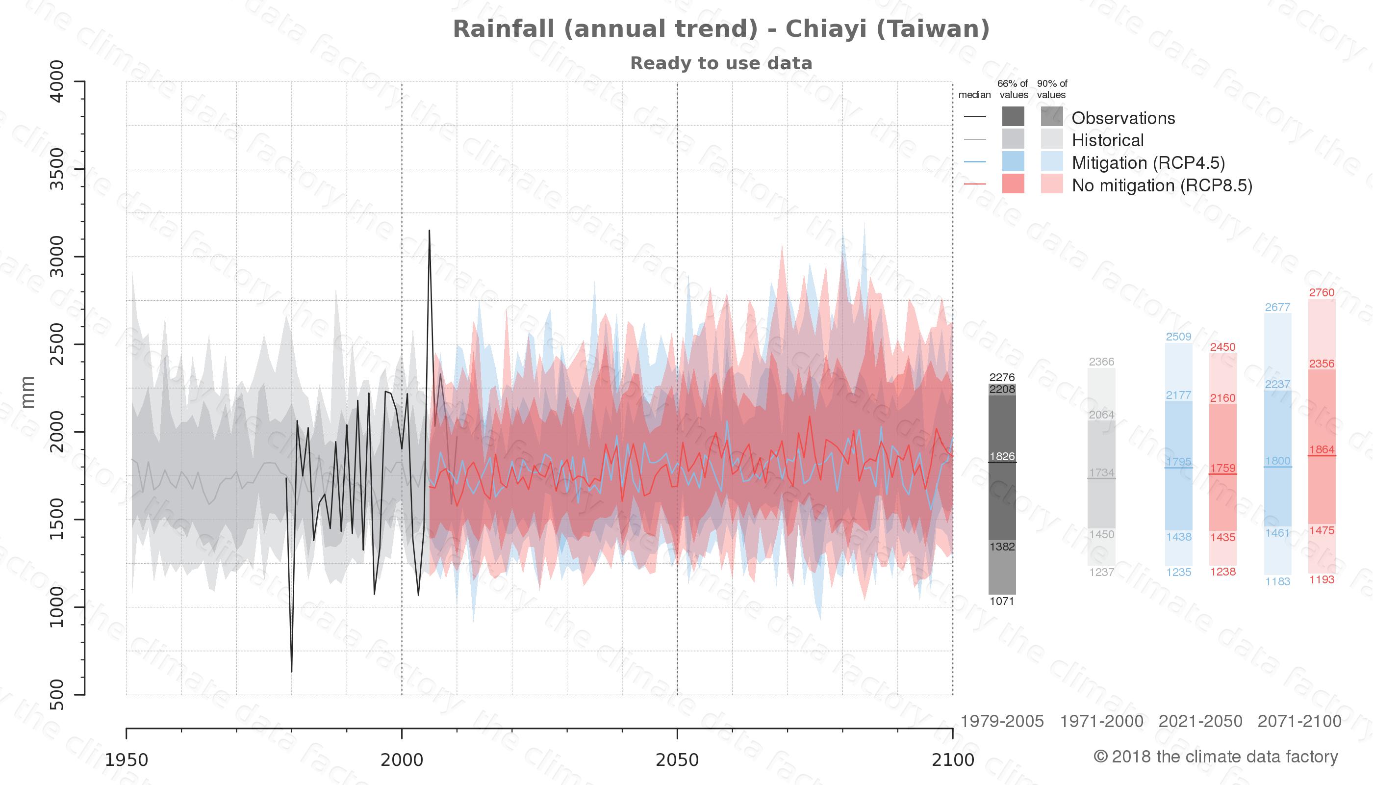 climate change data policy adaptation climate graph city data rainfall chiayi taiwan