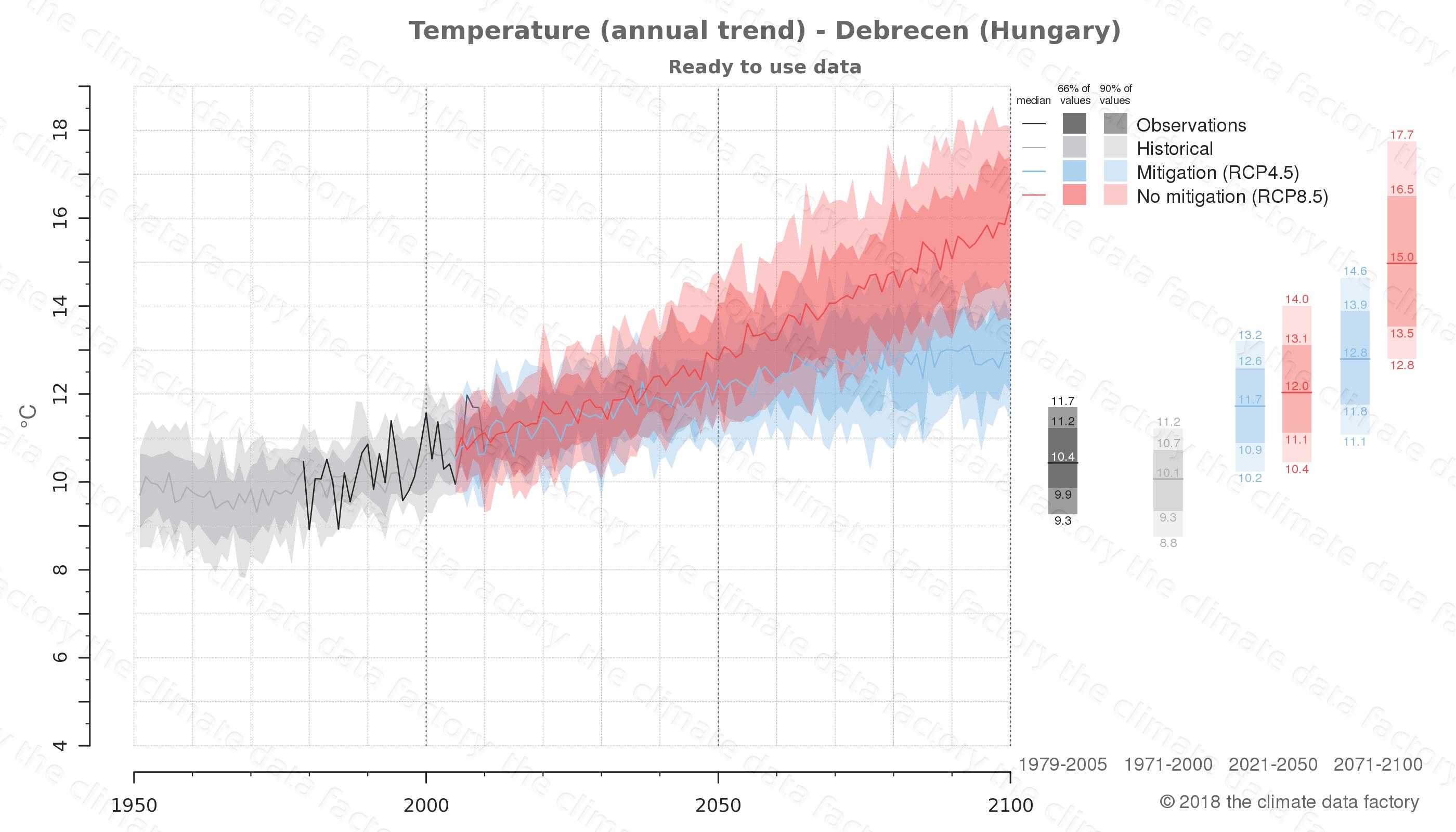 climate change data policy adaptation climate graph city data temperature debrecen hungary