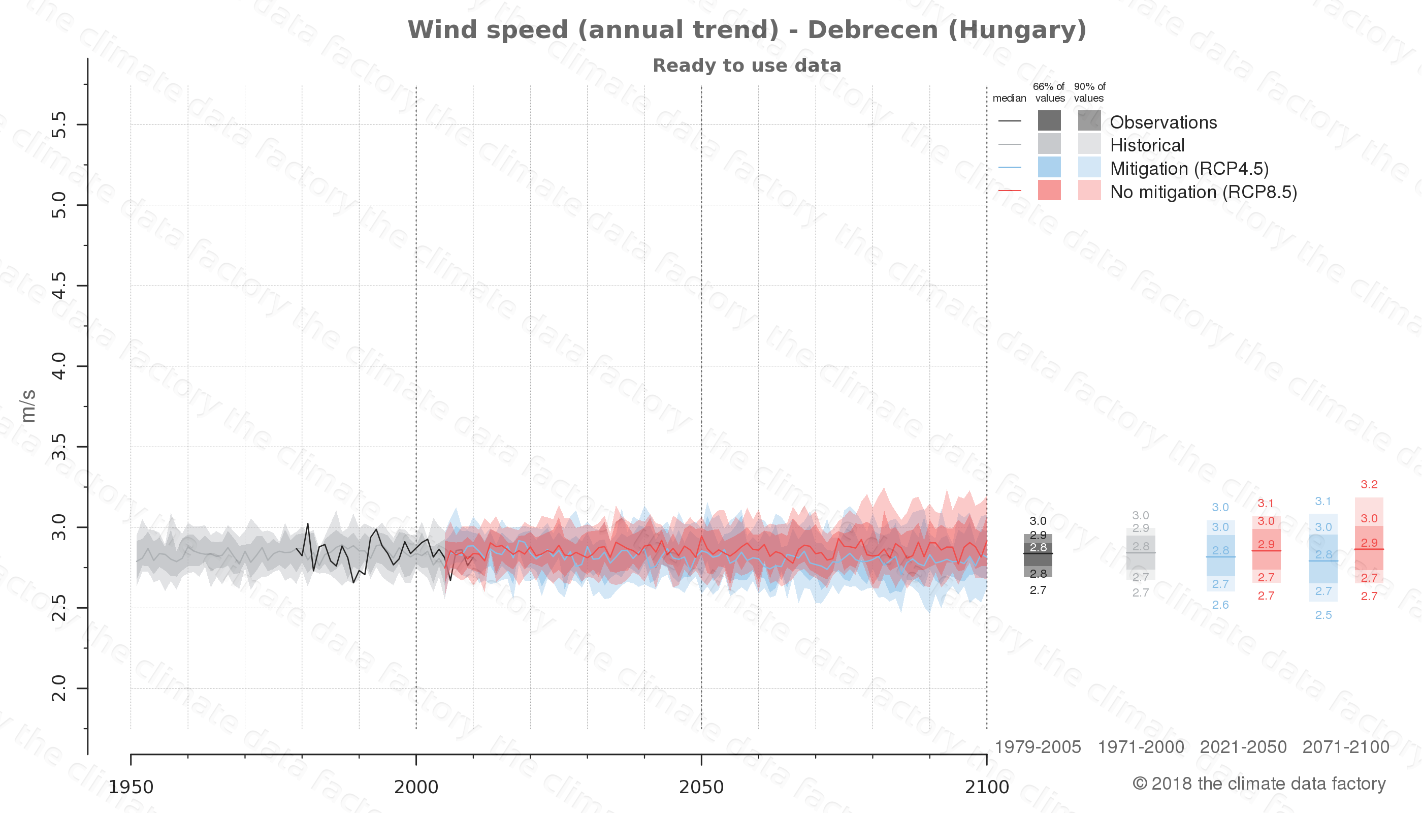 climate change data policy adaptation climate graph city data wind-speed debrecen hungary