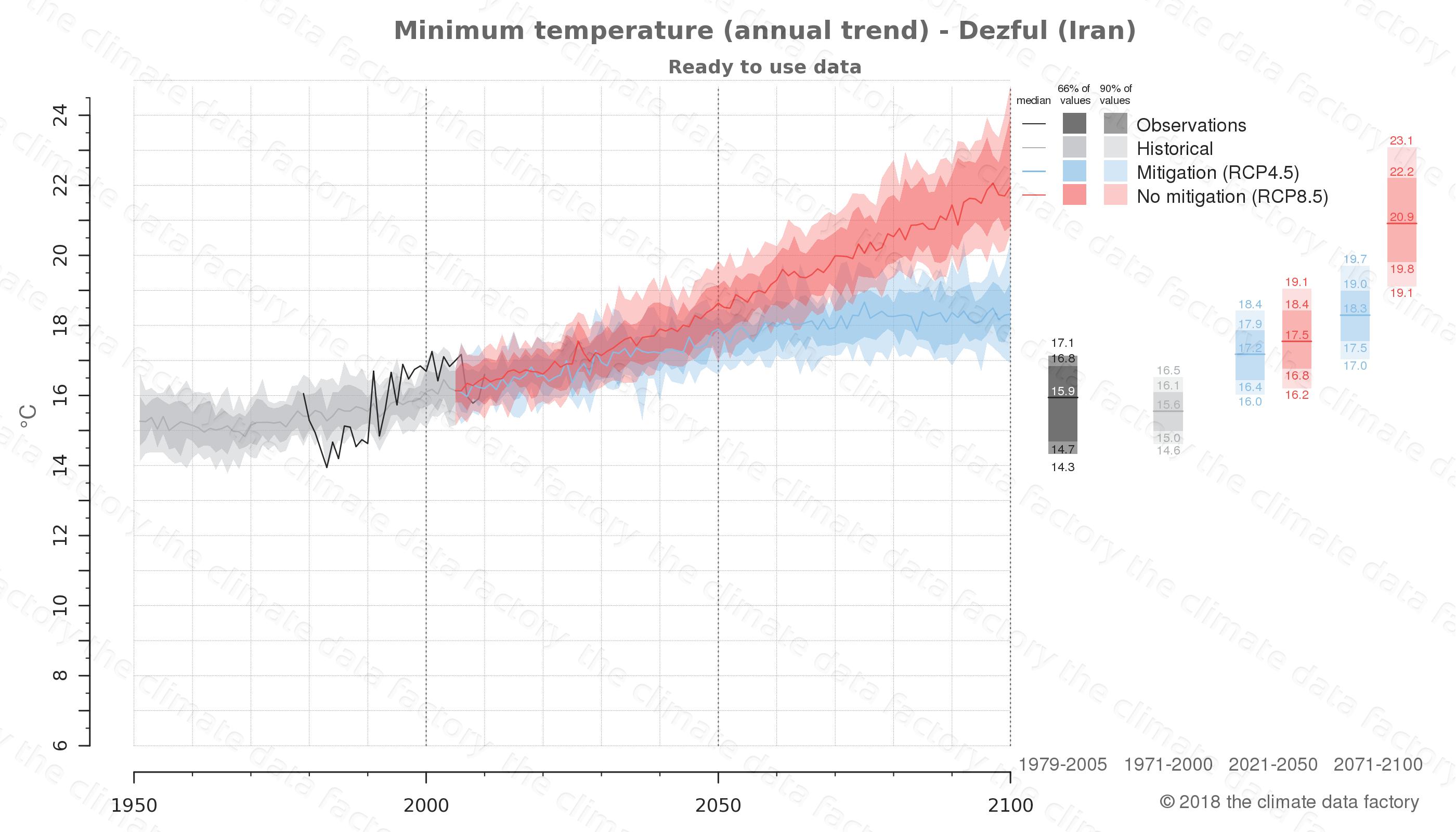 climate change data policy adaptation climate graph city data minimum-temperature dezful iran