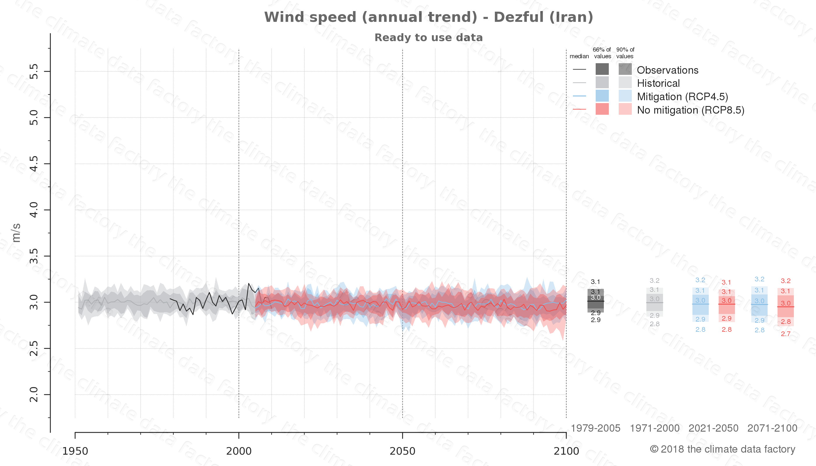 climate change data policy adaptation climate graph city data wind-speed dezful iran
