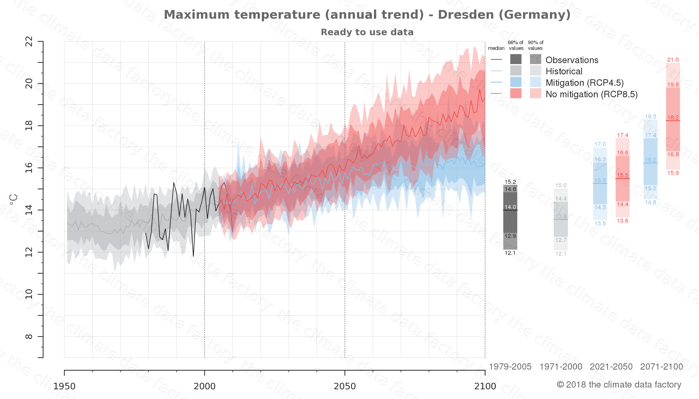 climate change data policy adaptation climate graph city data maximum-temperature dresden germany