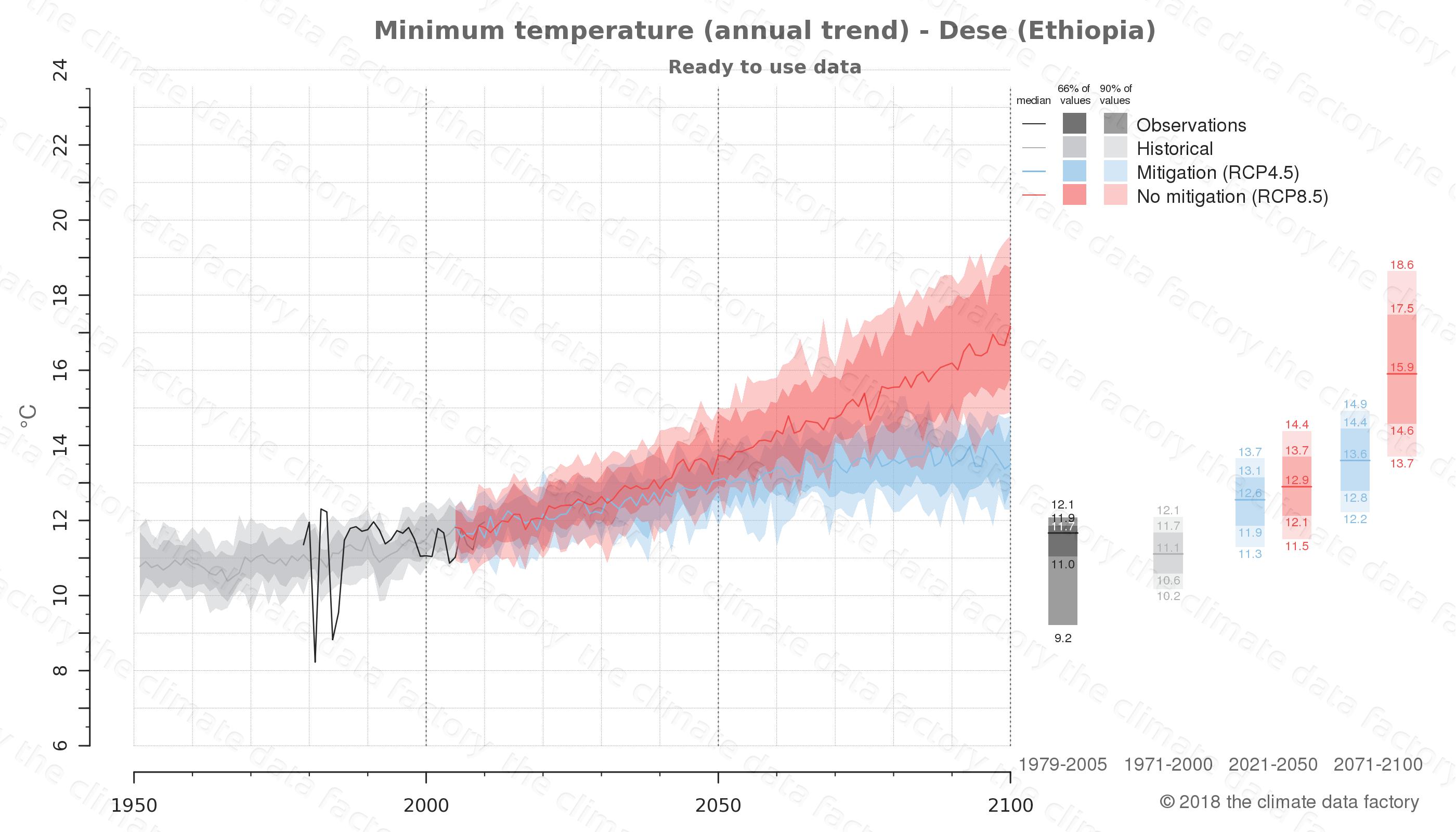 climate change data policy adaptation climate graph city data minimum-temperature dese ethiopia