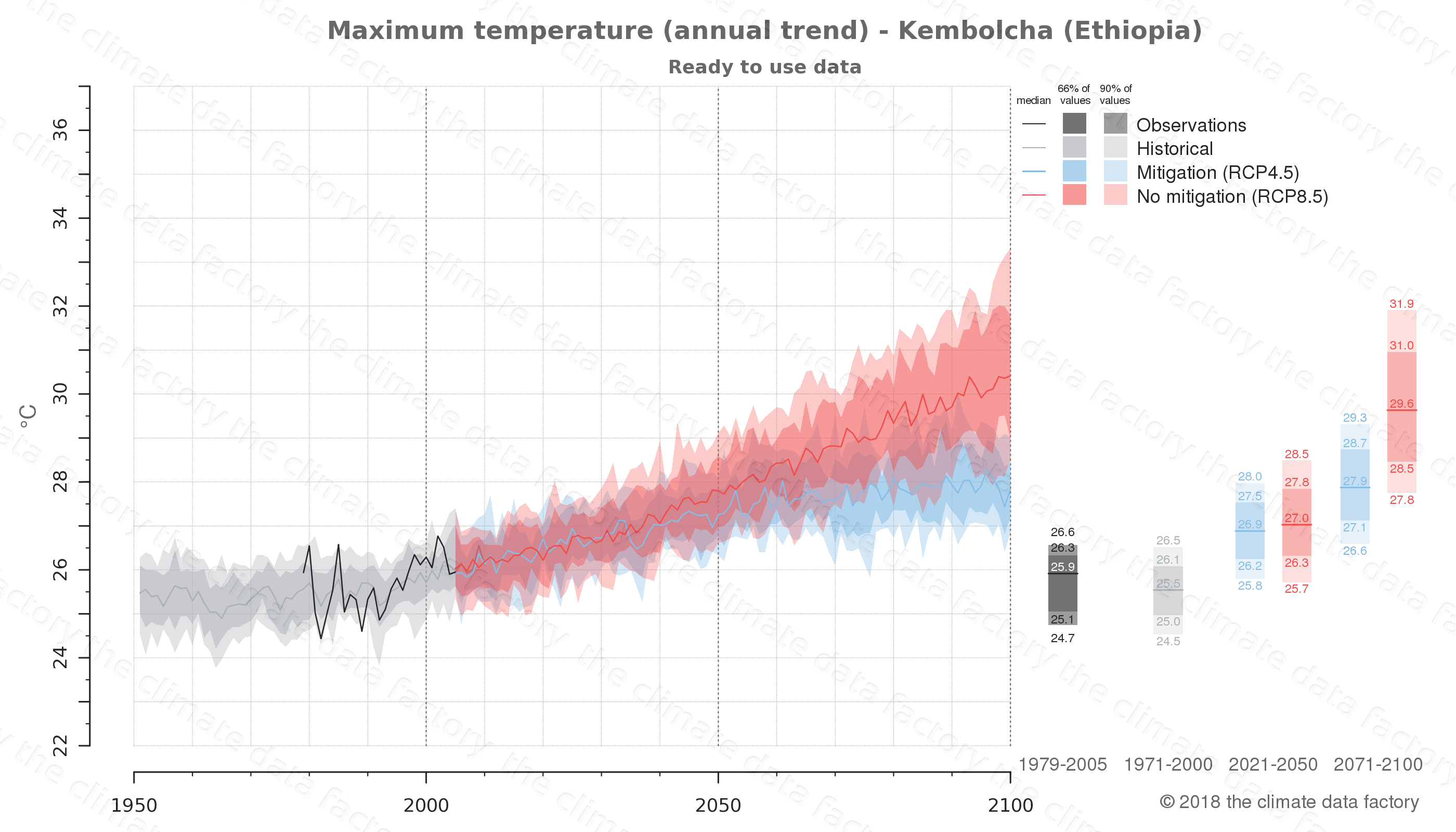 climate change data policy adaptation climate graph city data maximum-temperature kembolcha ethiopia