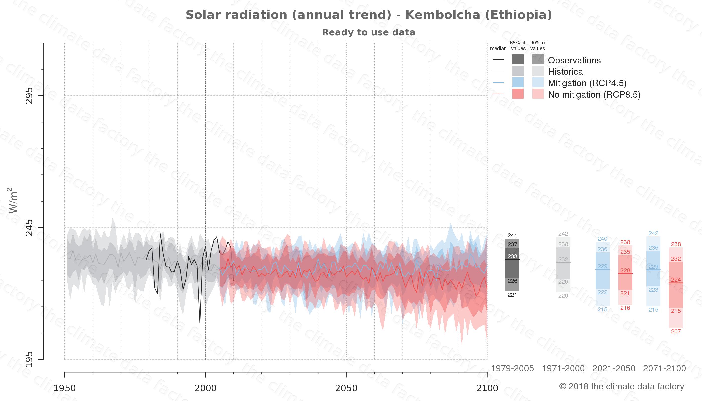 climate change data policy adaptation climate graph city data solar-radiation kembolcha ethiopia