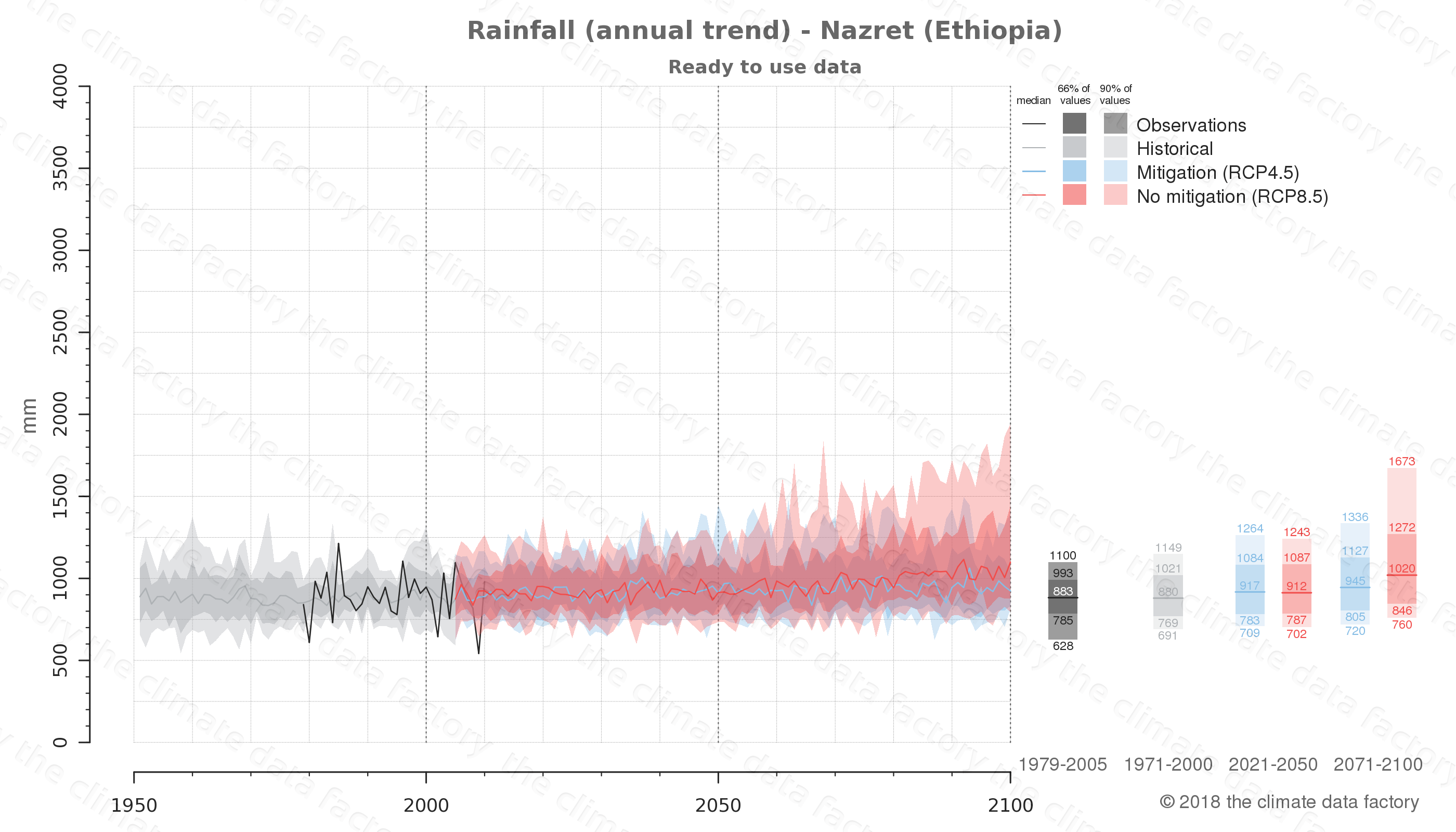 climate change data policy adaptation climate graph city data rainfall nazret ethiopia
