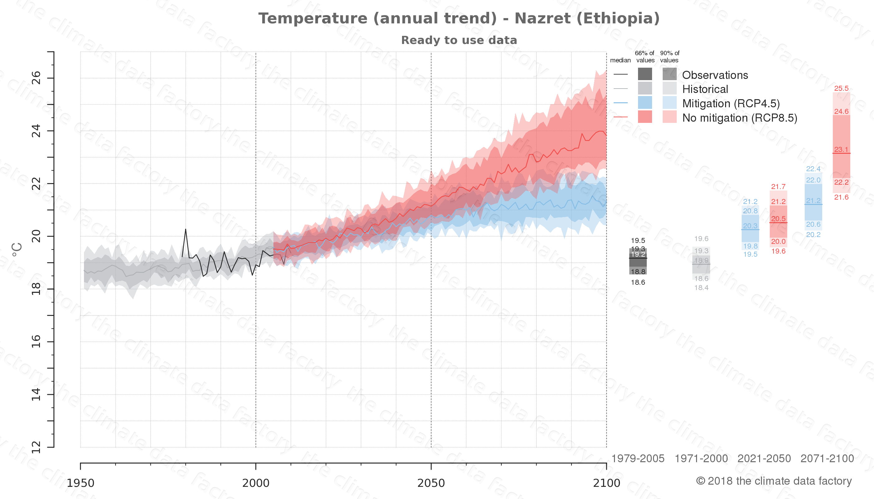 climate change data policy adaptation climate graph city data temperature nazret ethiopia