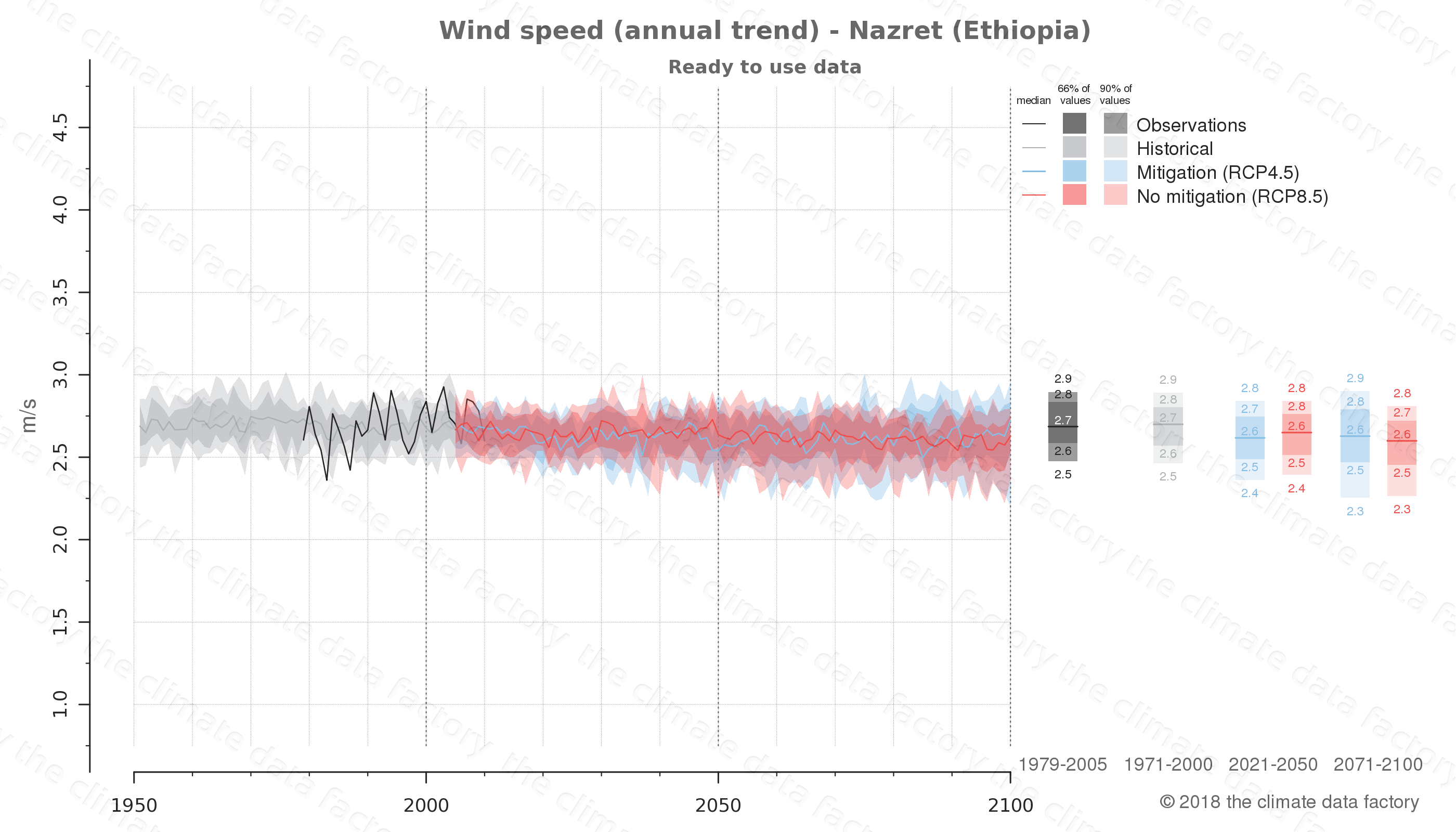 climate change data policy adaptation climate graph city data wind-speed nazret ethiopia