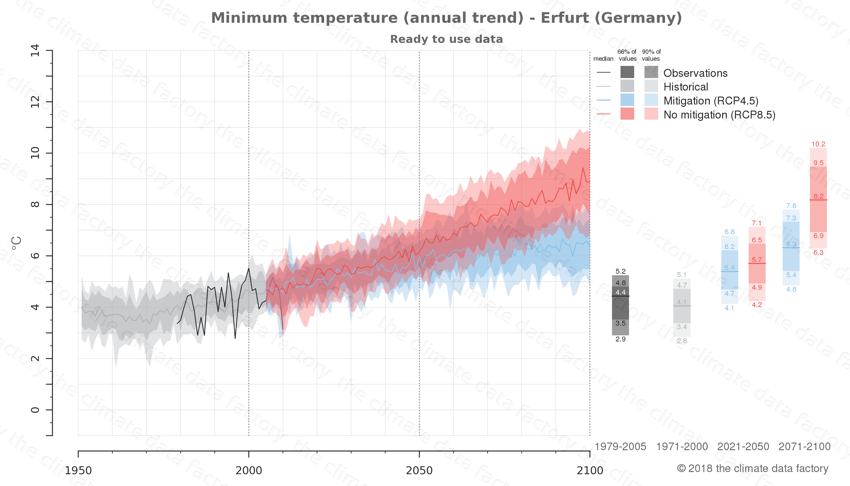 climate change data policy adaptation climate graph city data minimum-temperature erfurt germany