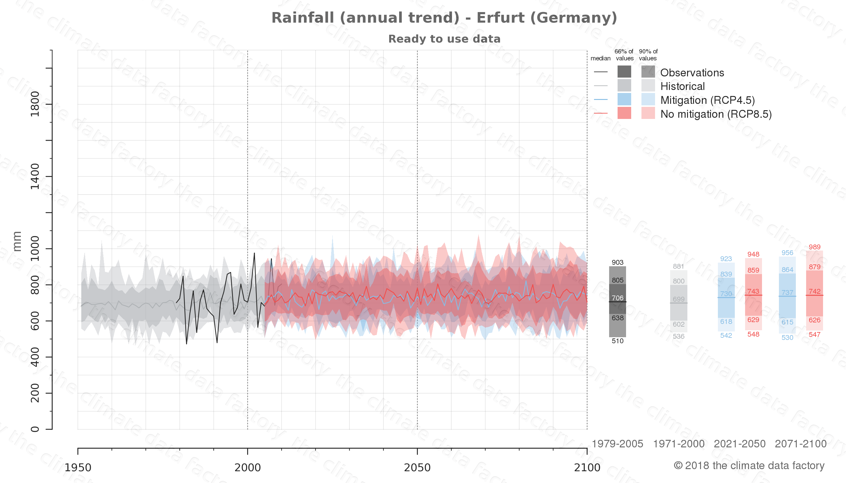 climate change data policy adaptation climate graph city data rainfall erfurt germany