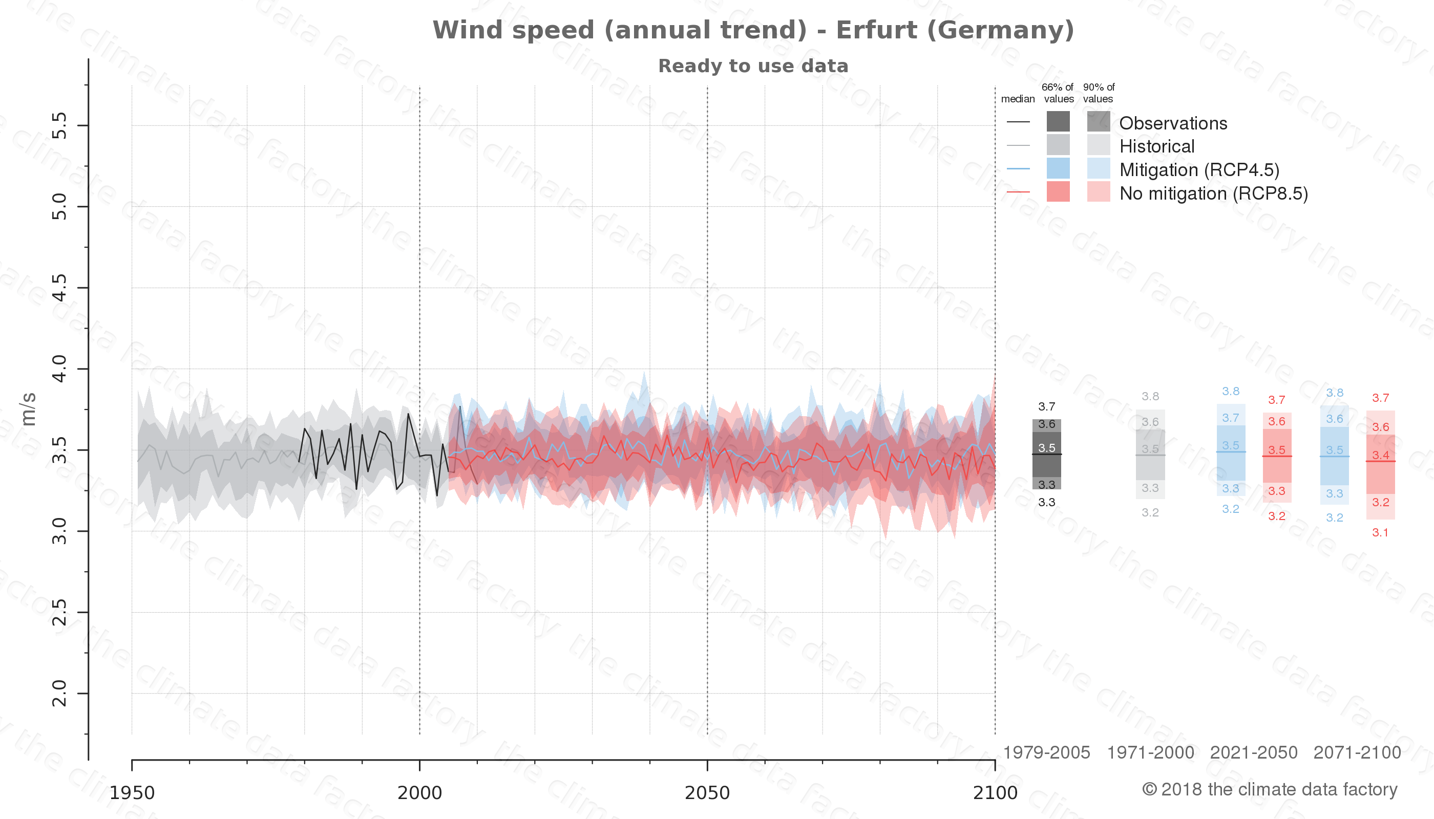 climate change data policy adaptation climate graph city data wind-speed erfurt germany