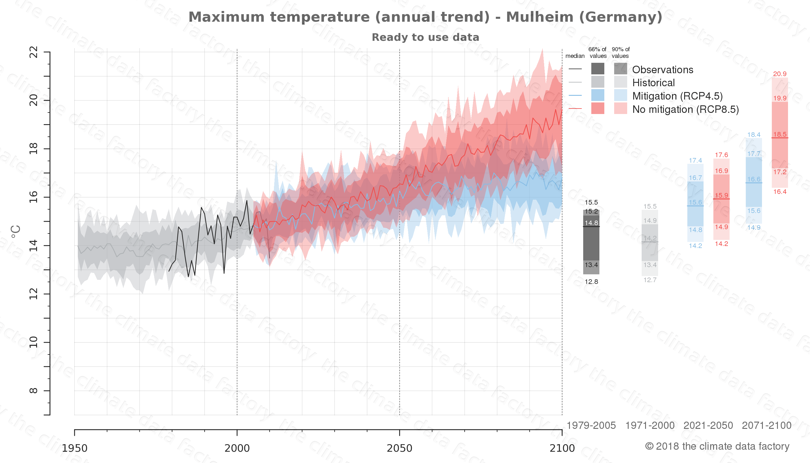 climate change data policy adaptation climate graph city data maximum-temperature mulheim germany