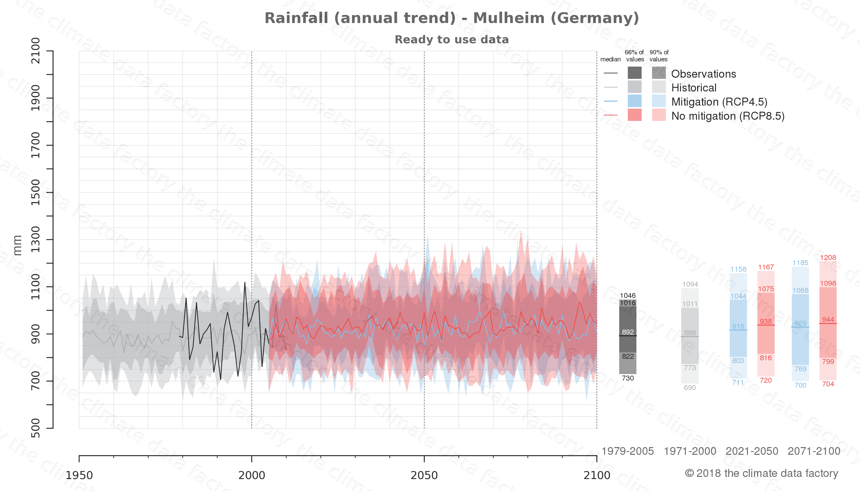 climate change data policy adaptation climate graph city data rainfall mulheim germany