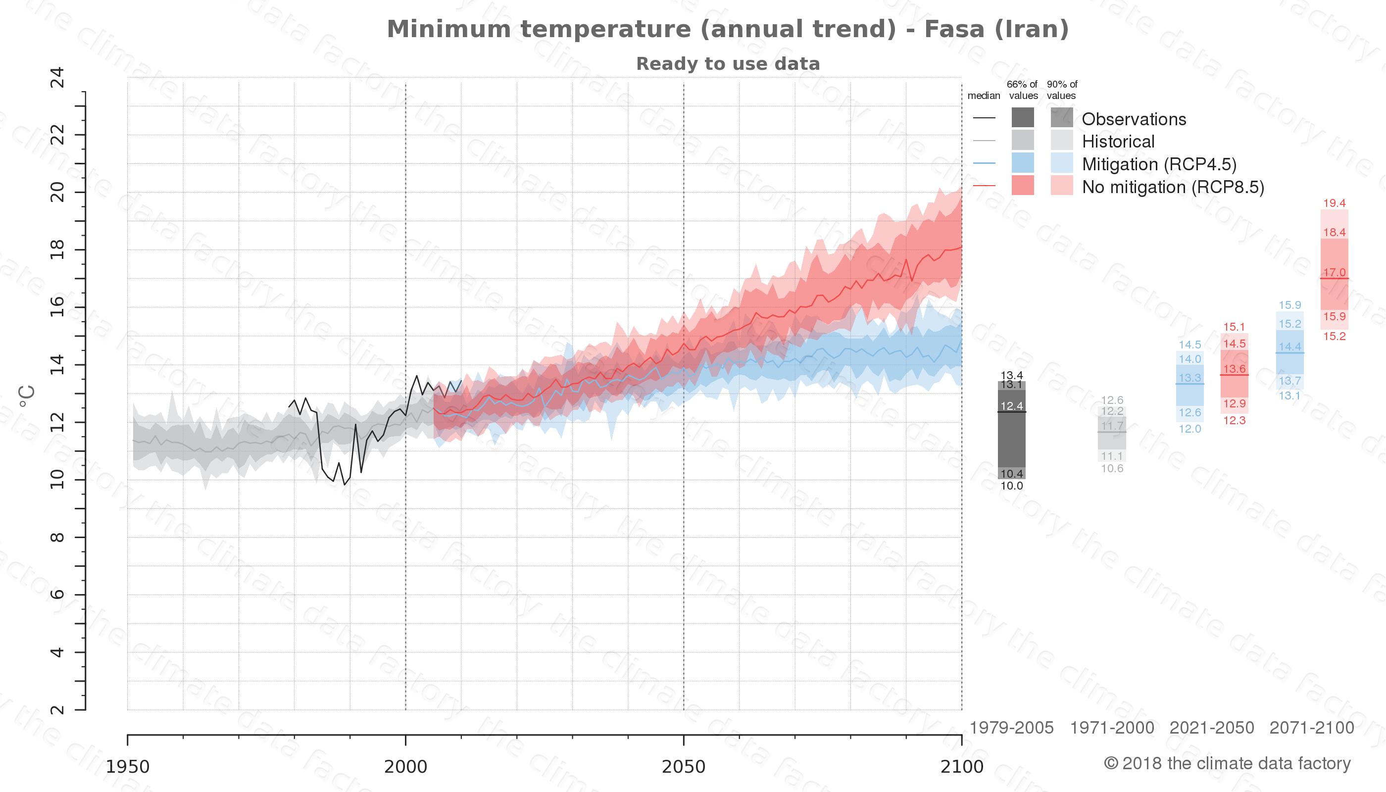 climate change data policy adaptation climate graph city data minimum-temperature fasa iran