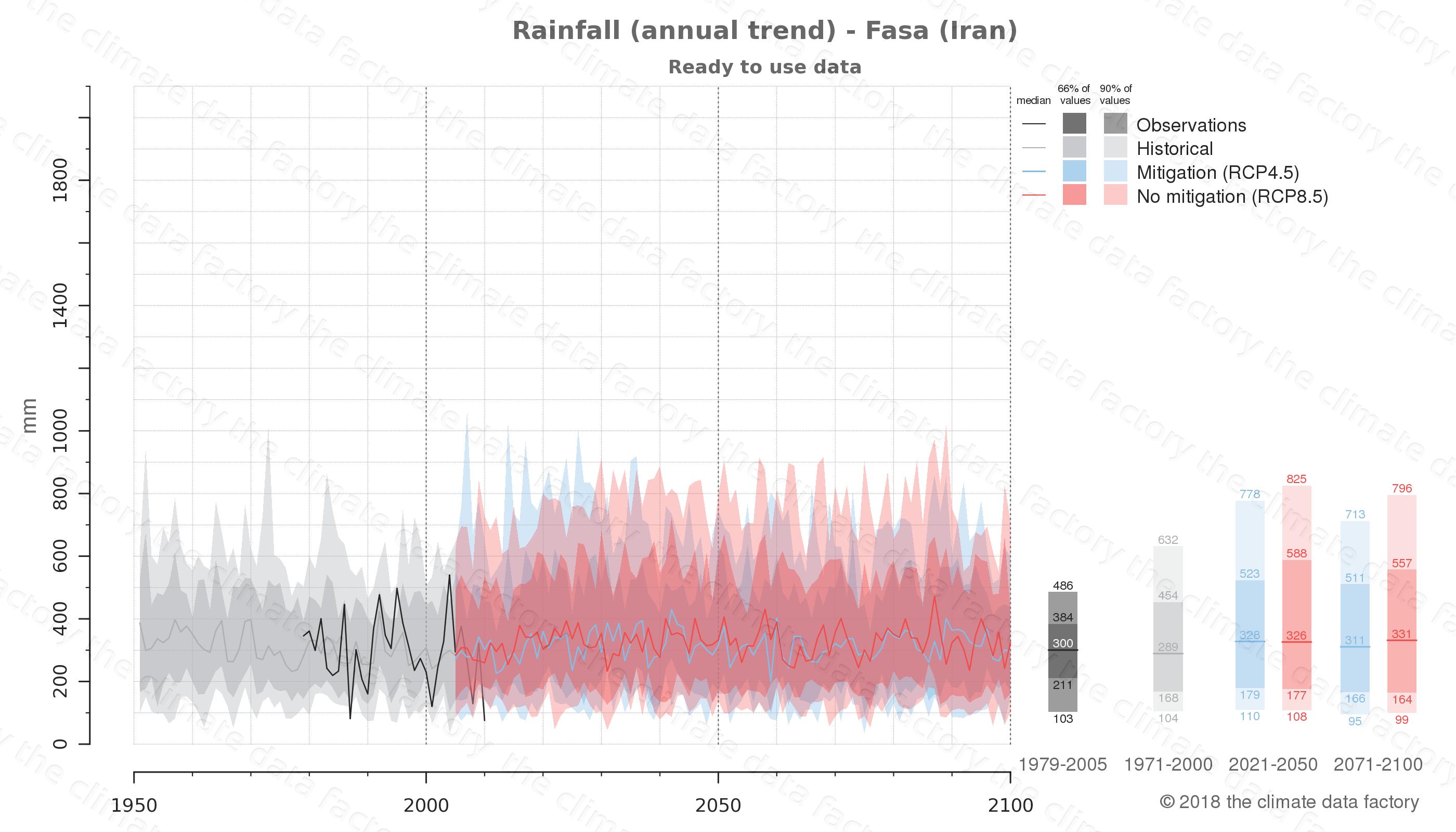 climate change data policy adaptation climate graph city data rainfall fasa iran