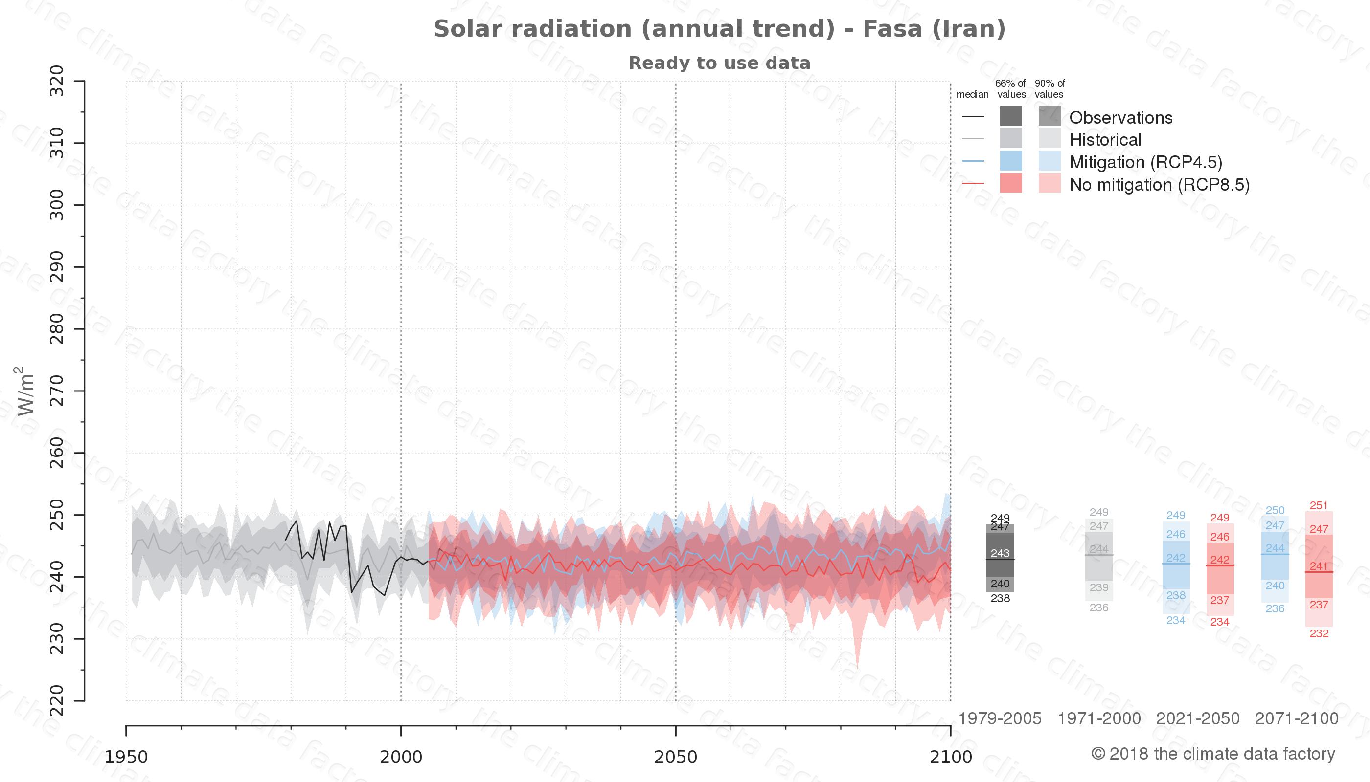 climate change data policy adaptation climate graph city data solar-radiation fasa iran