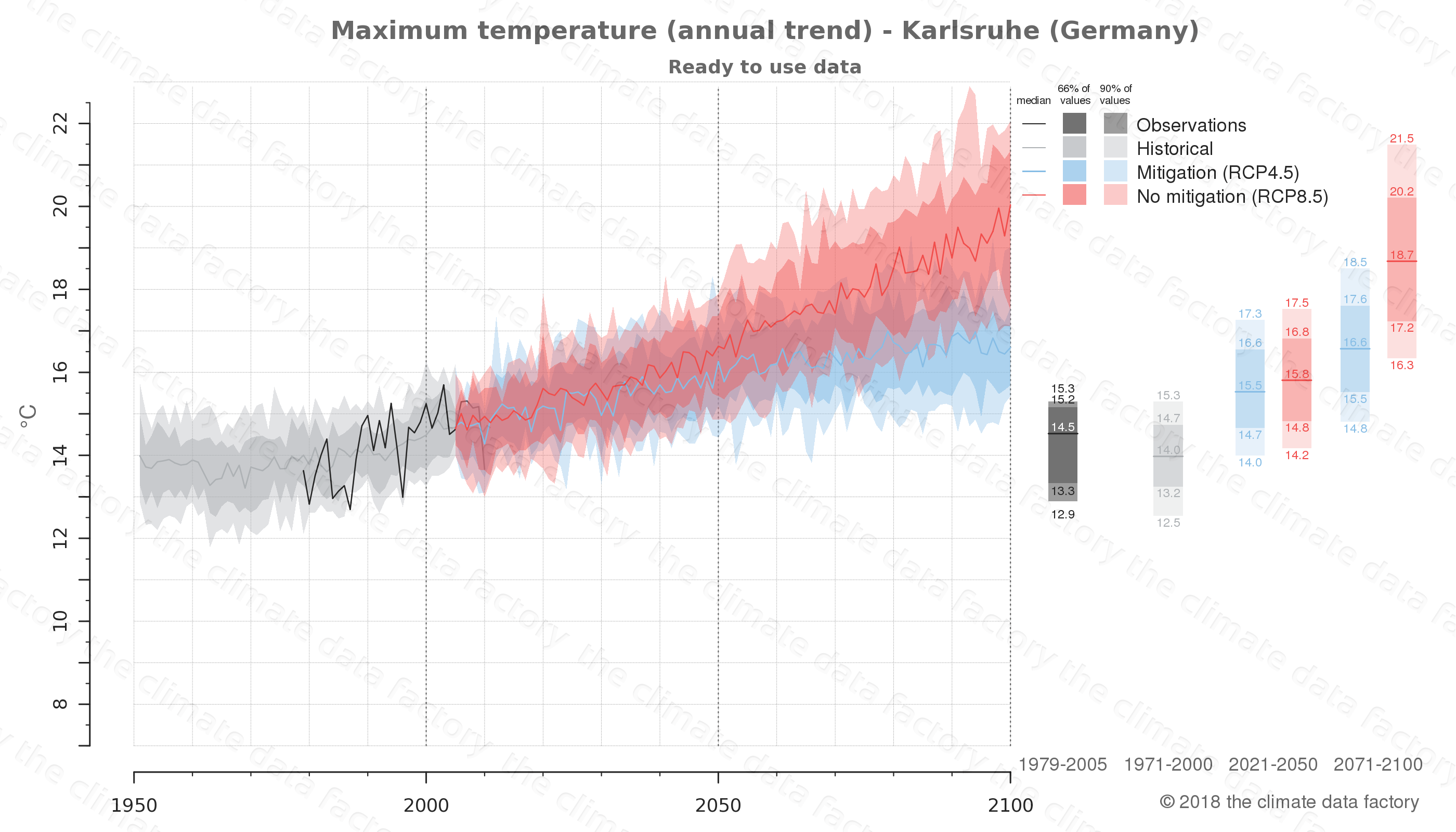 climate change data policy adaptation climate graph city data maximum-temperature karlsruhe germany