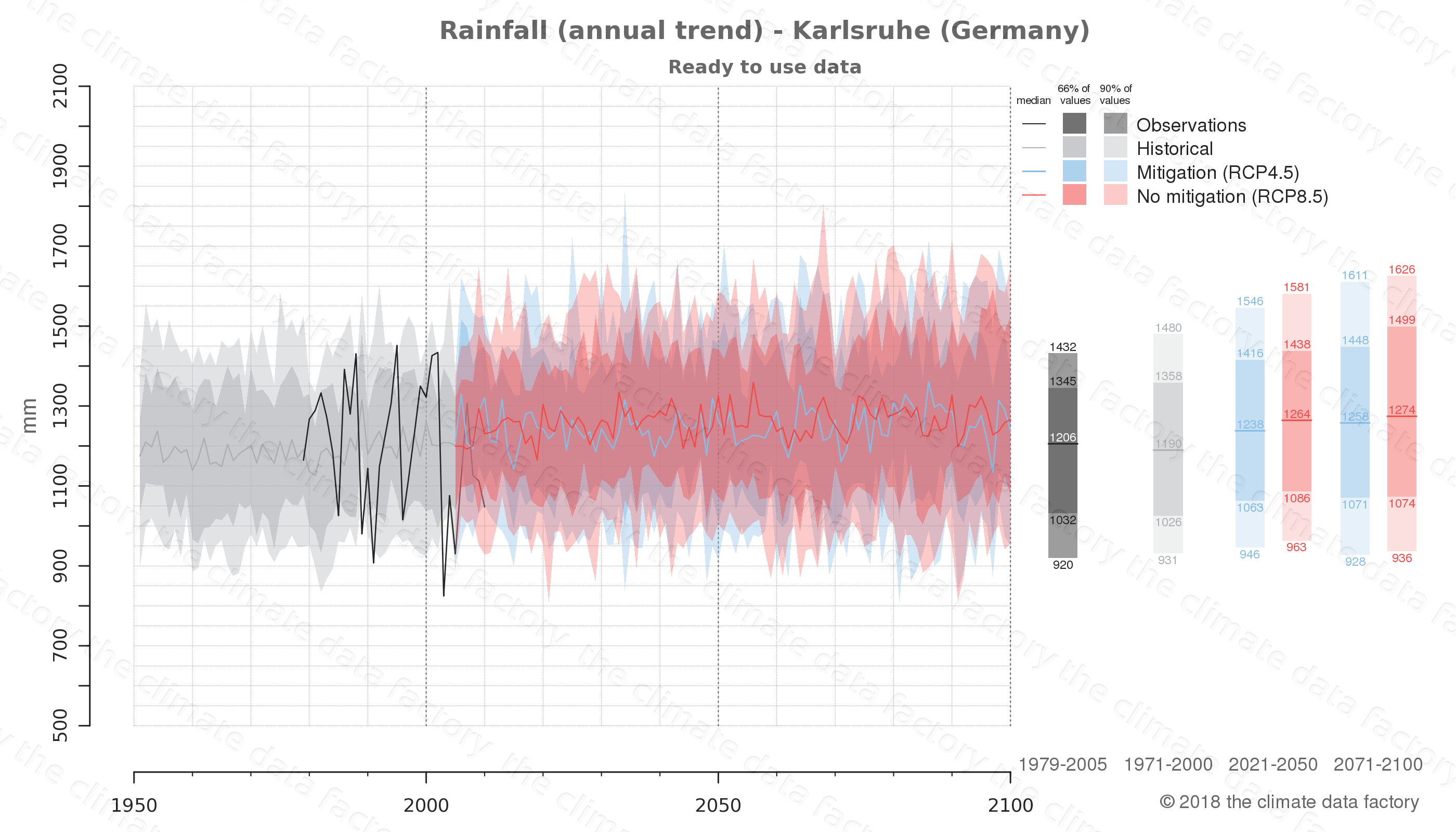 climate change data policy adaptation climate graph city data rainfall karlsruhe germany