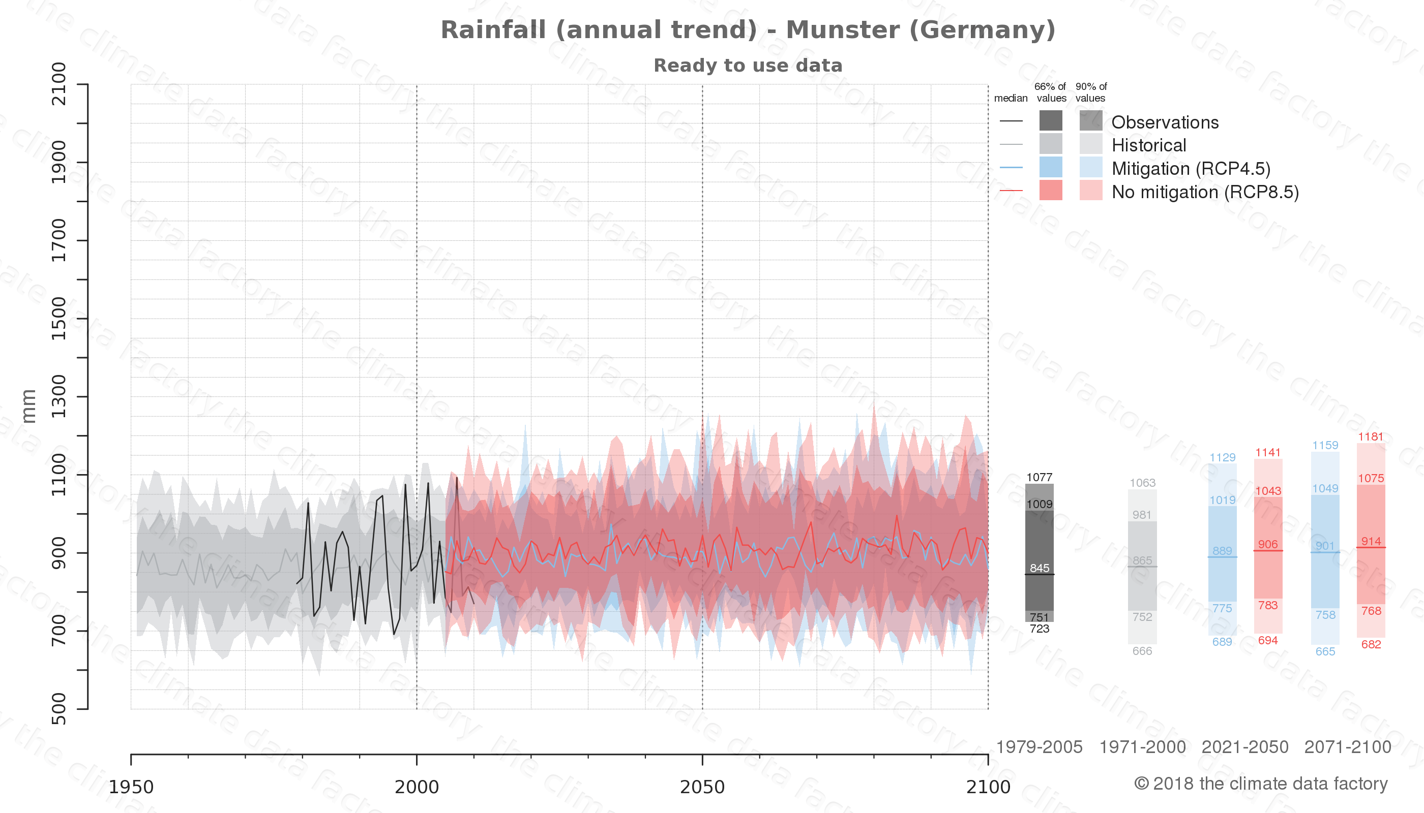 climate change data policy adaptation climate graph city data rainfall munster germany