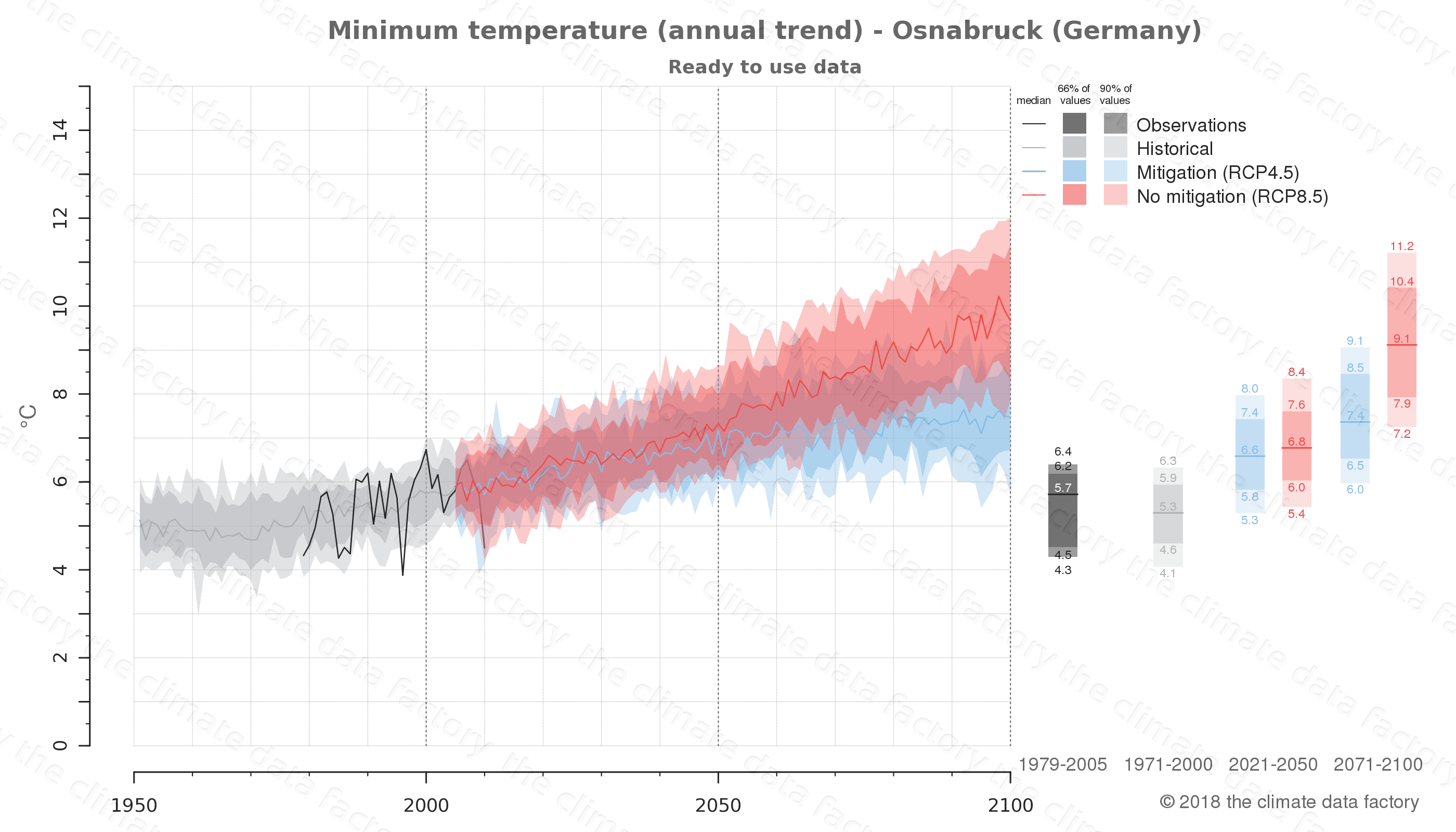 climate change data policy adaptation climate graph city data minimum-temperature osnabruck germany