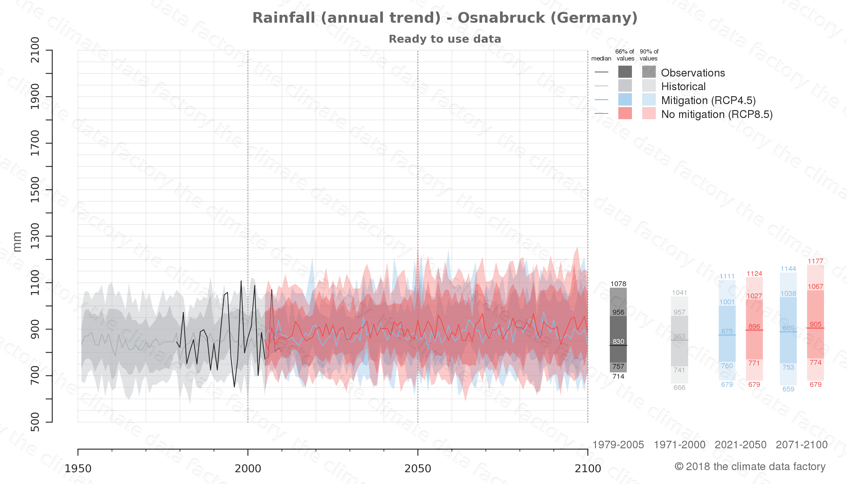climate change data policy adaptation climate graph city data rainfall osnabruck germany