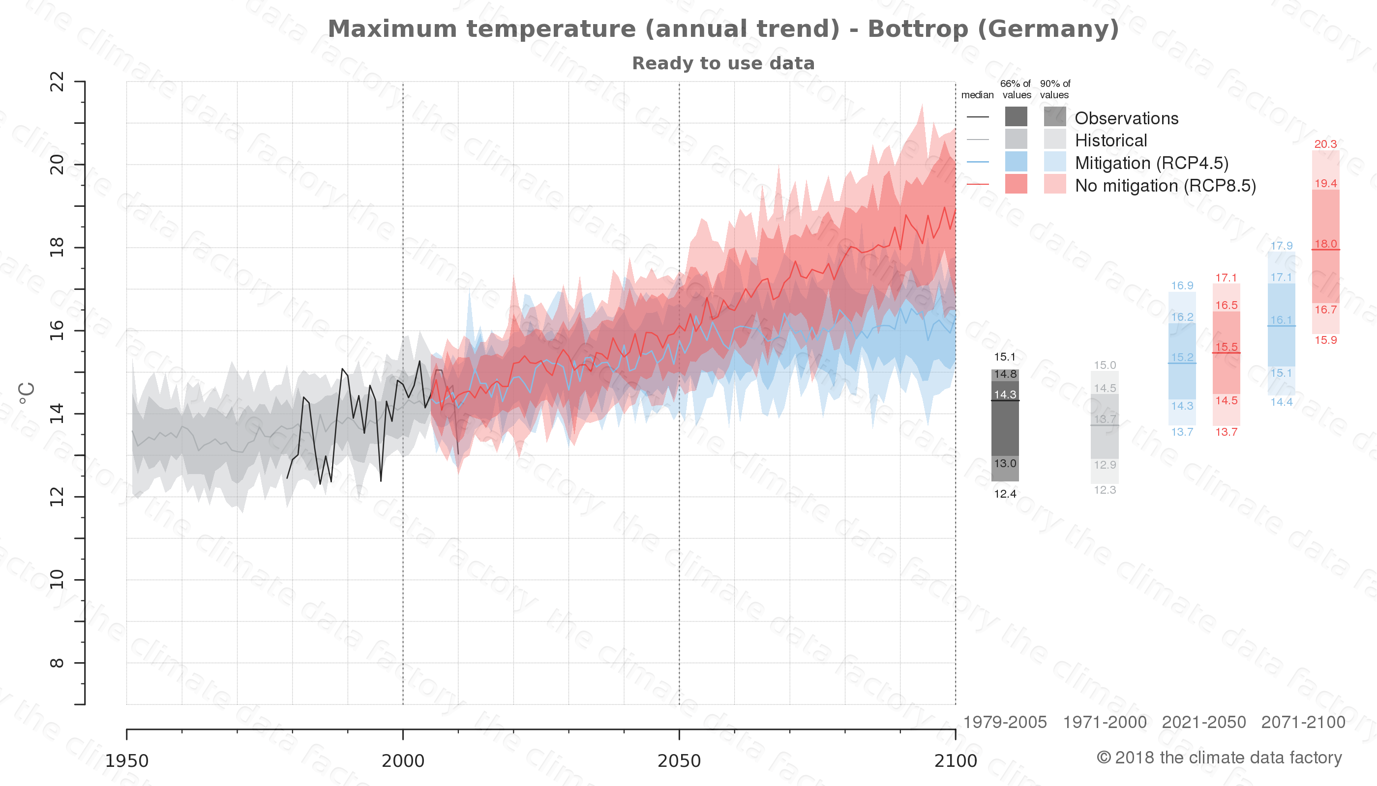 climate change data policy adaptation climate graph city data maximum-temperature bottrop germany