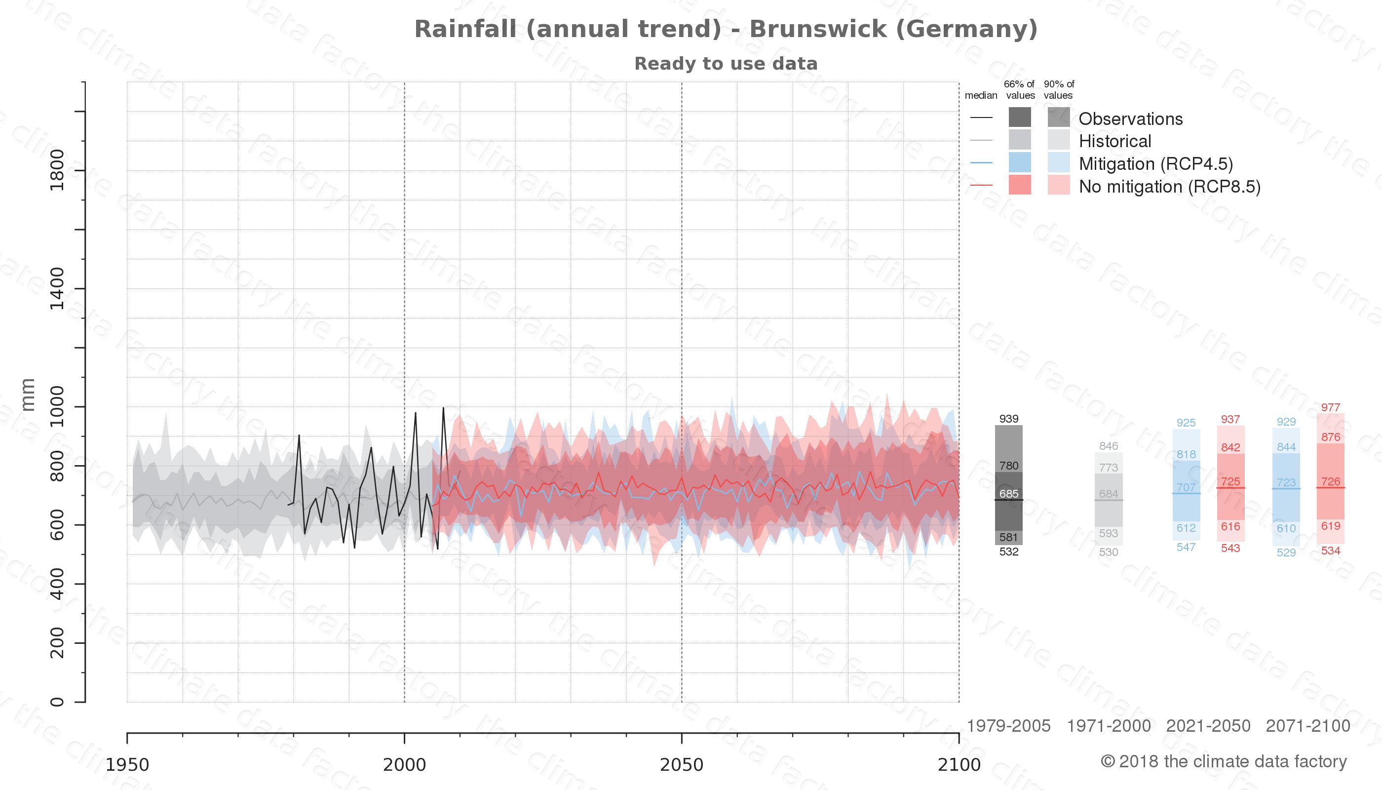 climate change data policy adaptation climate graph city data rainfall brunswick germany
