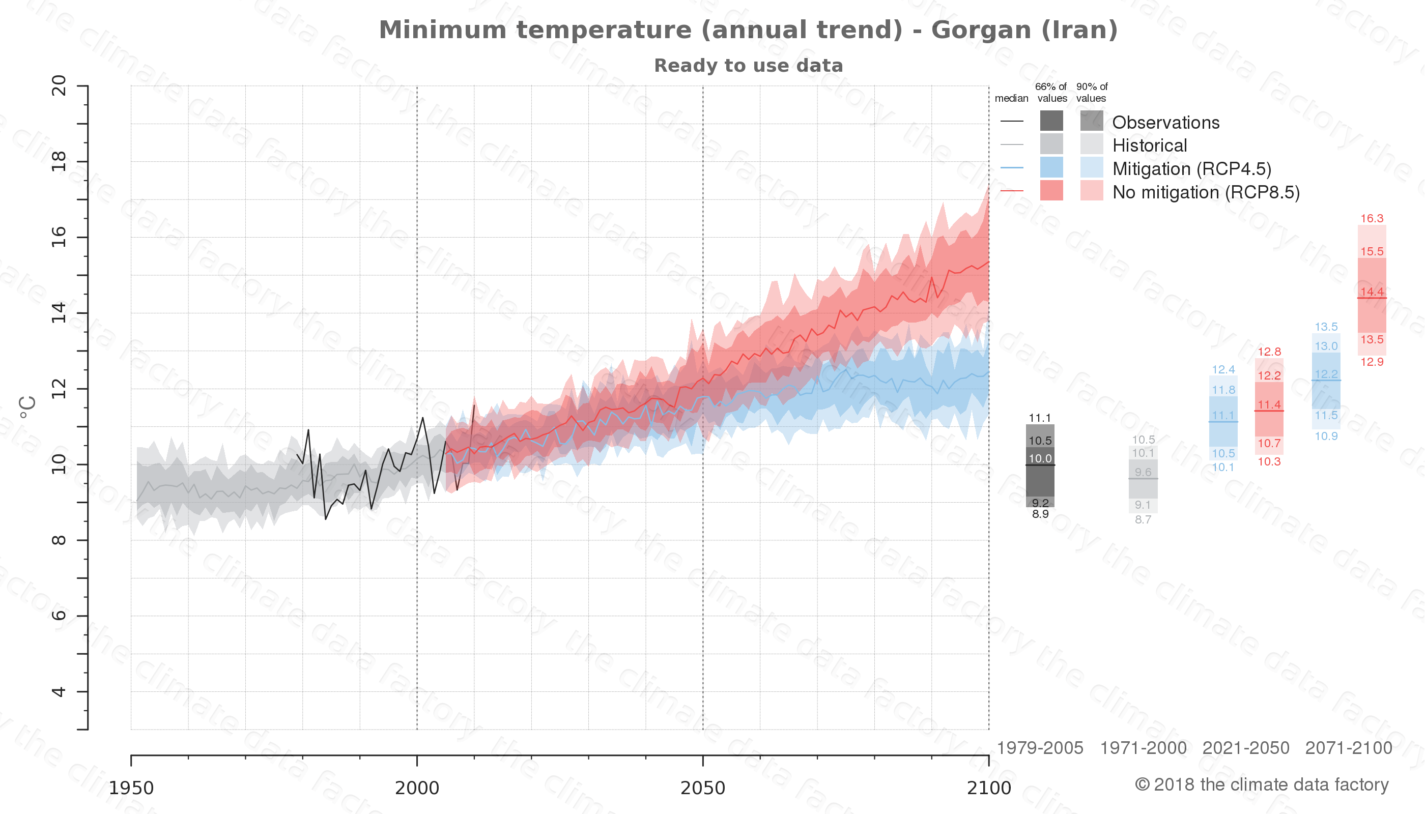 climate change data policy adaptation climate graph city data minimum-temperature gorgan iran