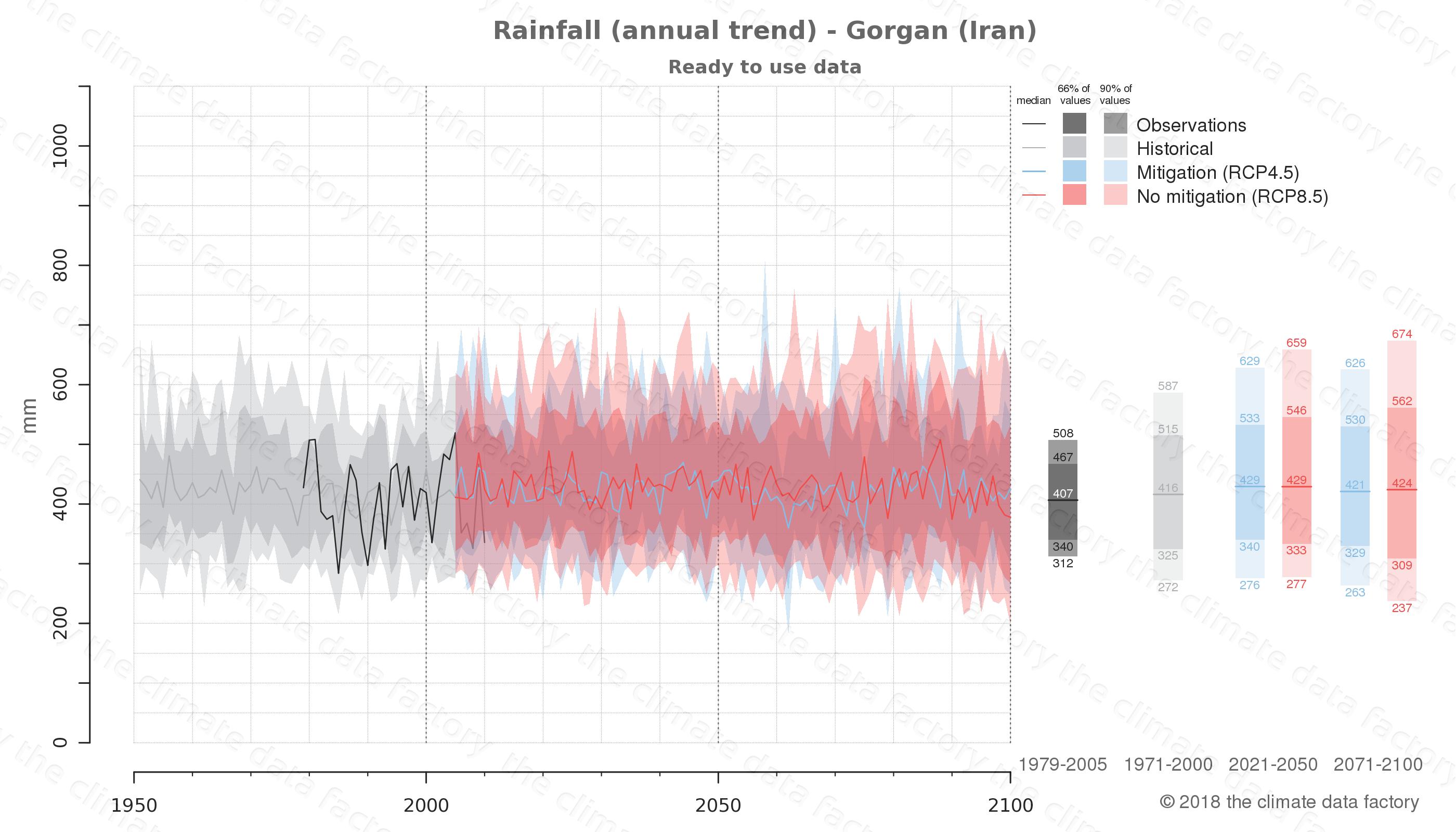 climate change data policy adaptation climate graph city data rainfall gorgan iran