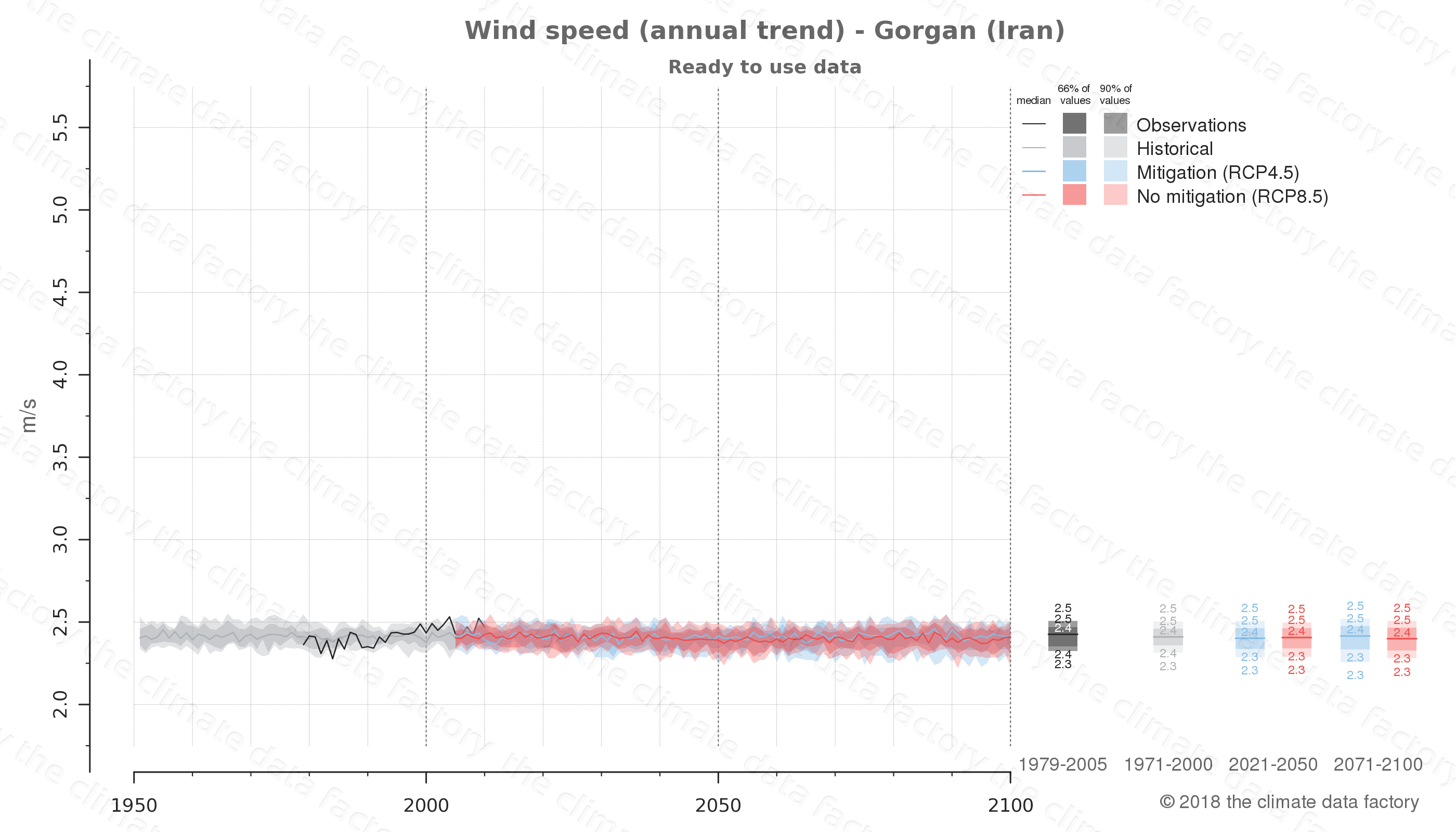 climate change data policy adaptation climate graph city data wind-speed gorgan iran