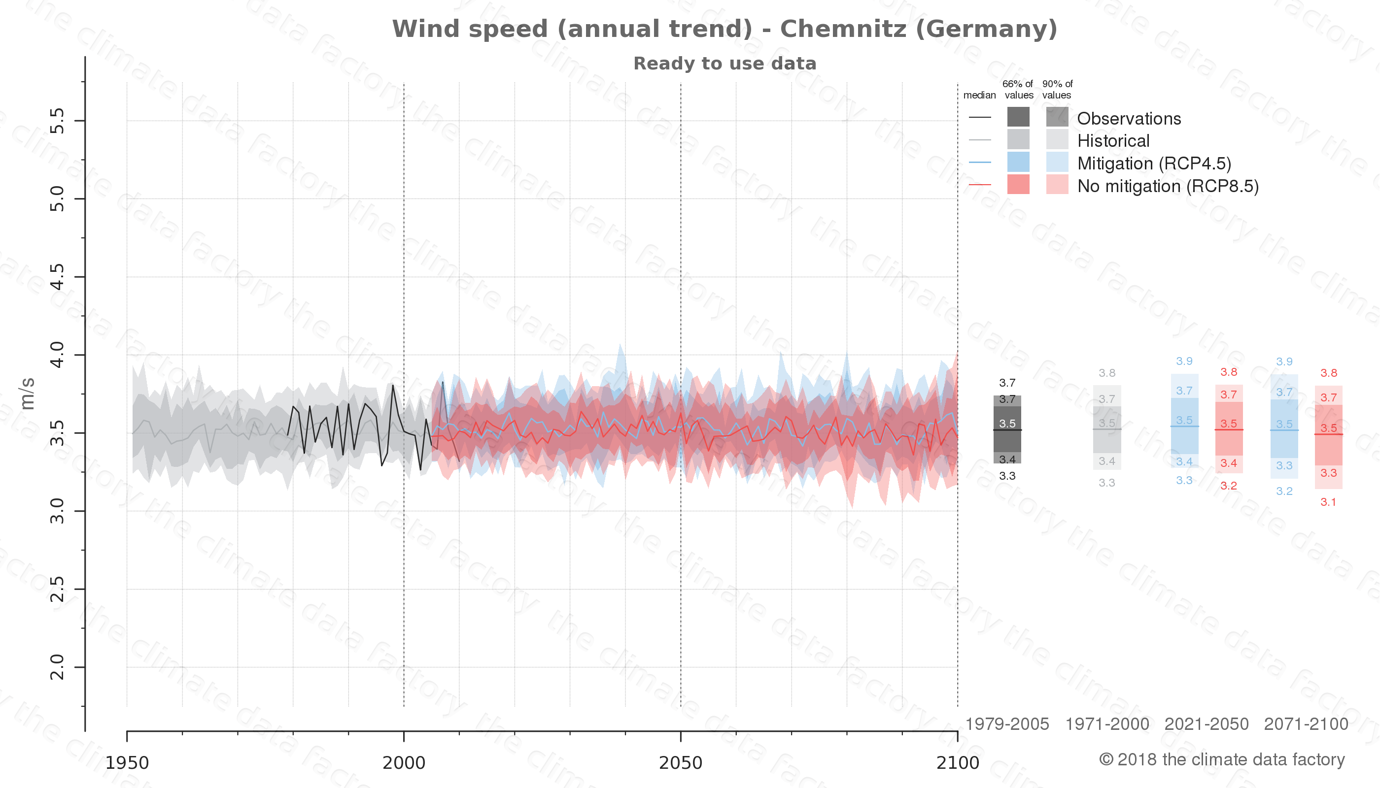 climate change data policy adaptation climate graph city data wind-speed chemnitz germany