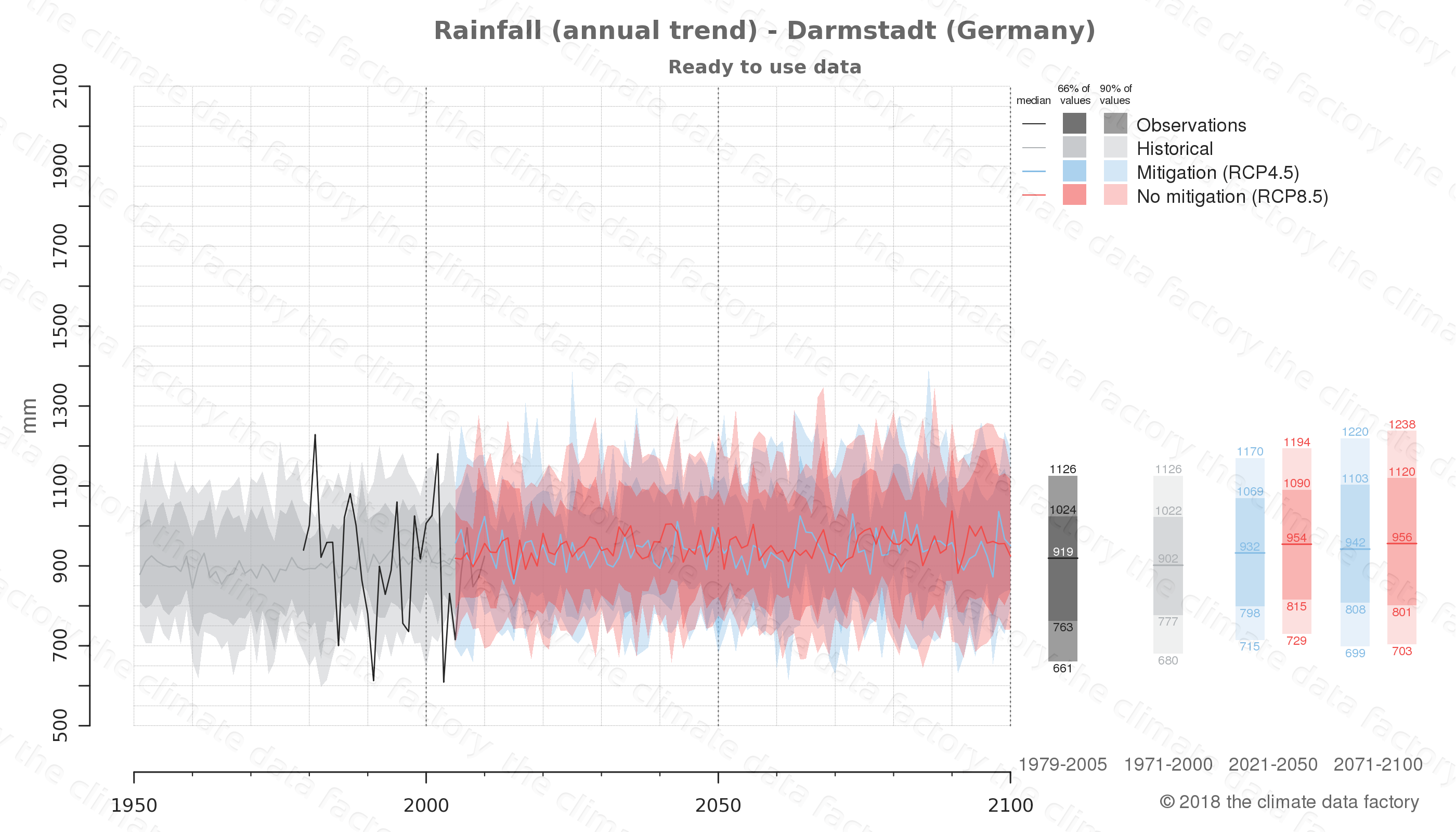 climate change data policy adaptation climate graph city data rainfall darmstadt germany