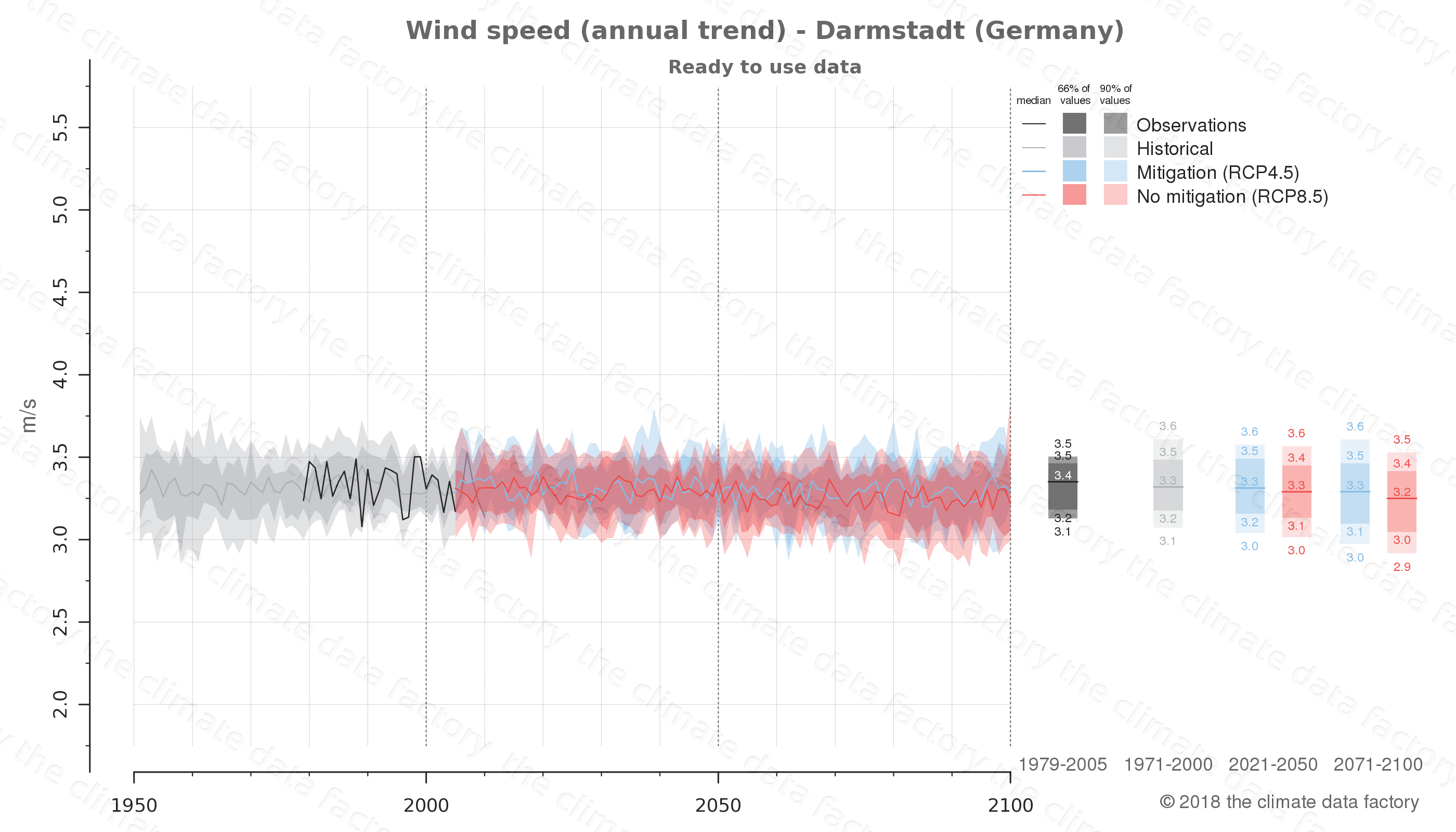 climate change data policy adaptation climate graph city data wind-speed darmstadt germany