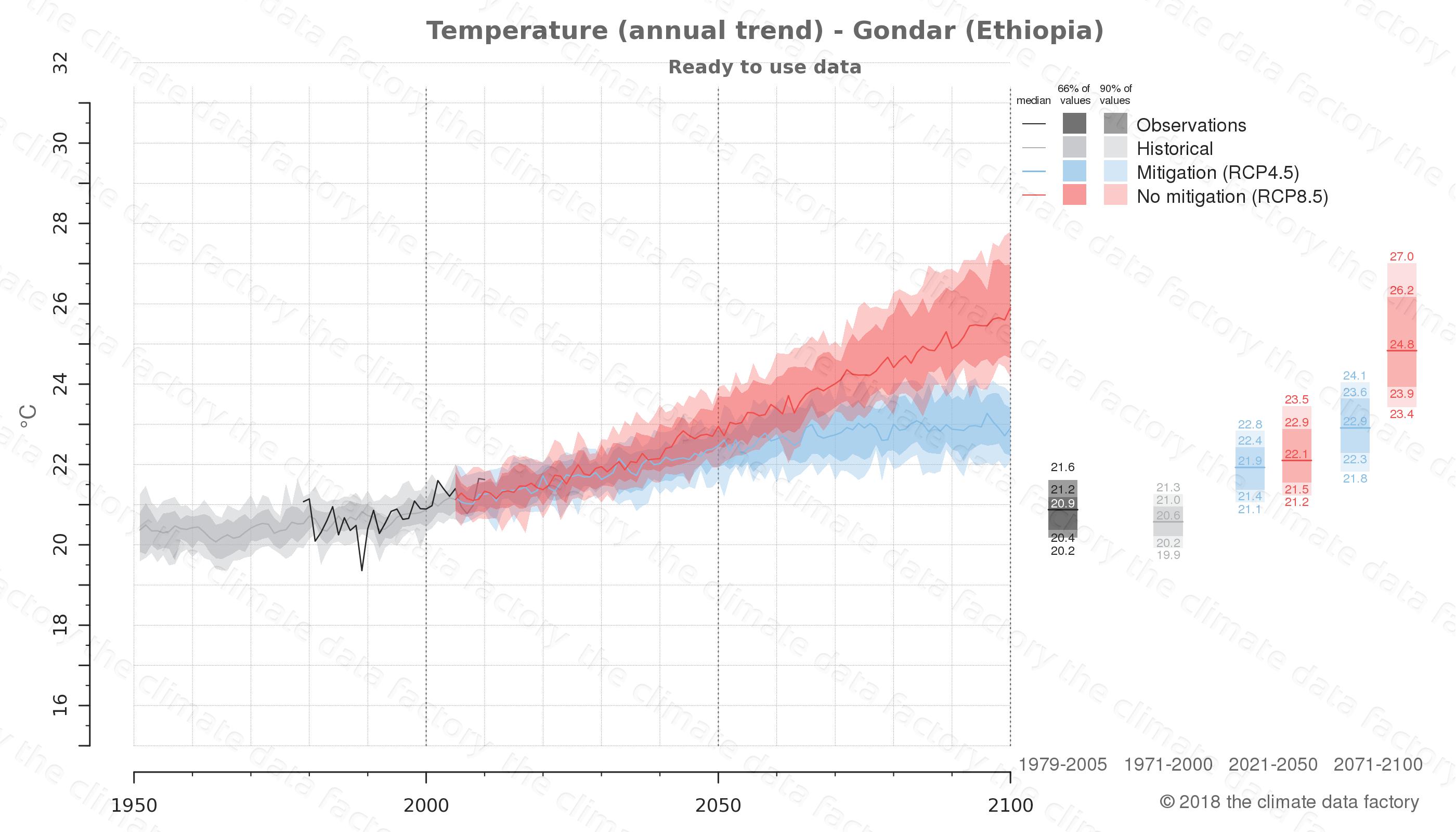 climate change data policy adaptation climate graph city data temperature gondar ethiopia