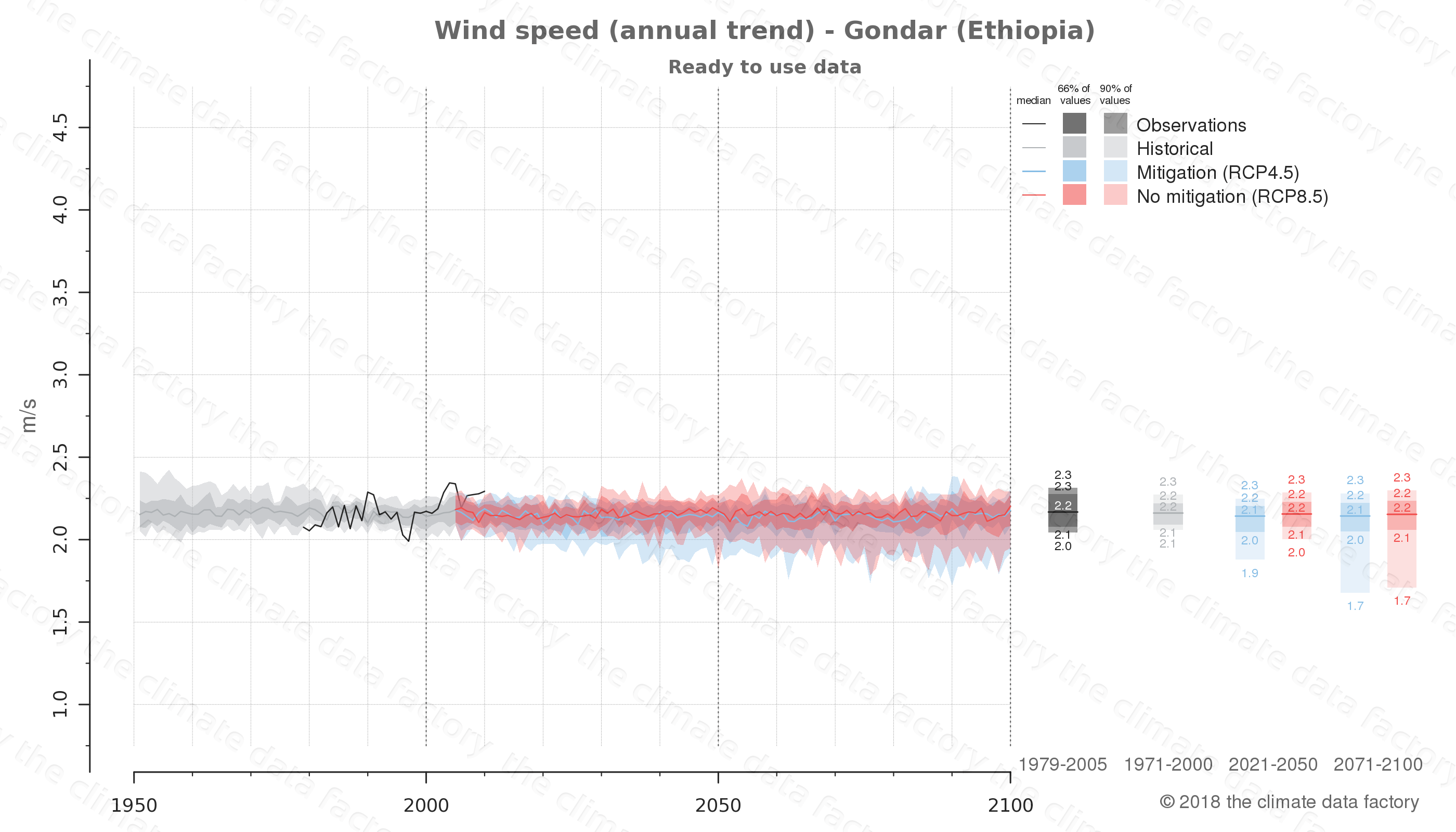 climate change data policy adaptation climate graph city data wind-speed gondar ethiopia