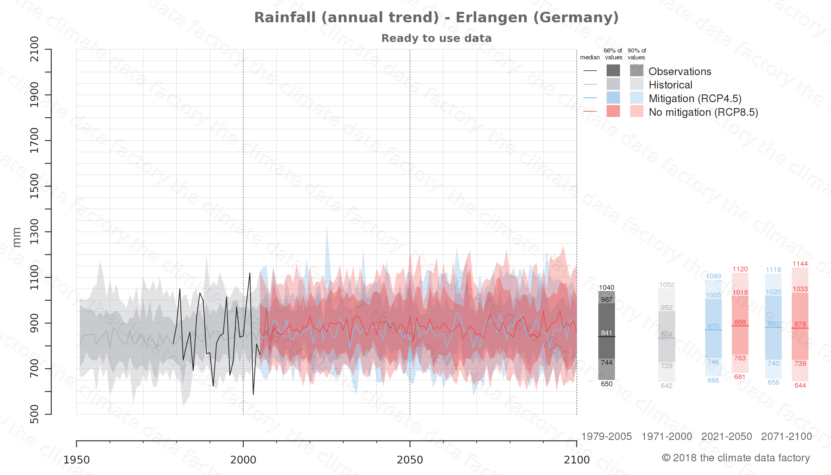 climate change data policy adaptation climate graph city data rainfall erlangen germany
