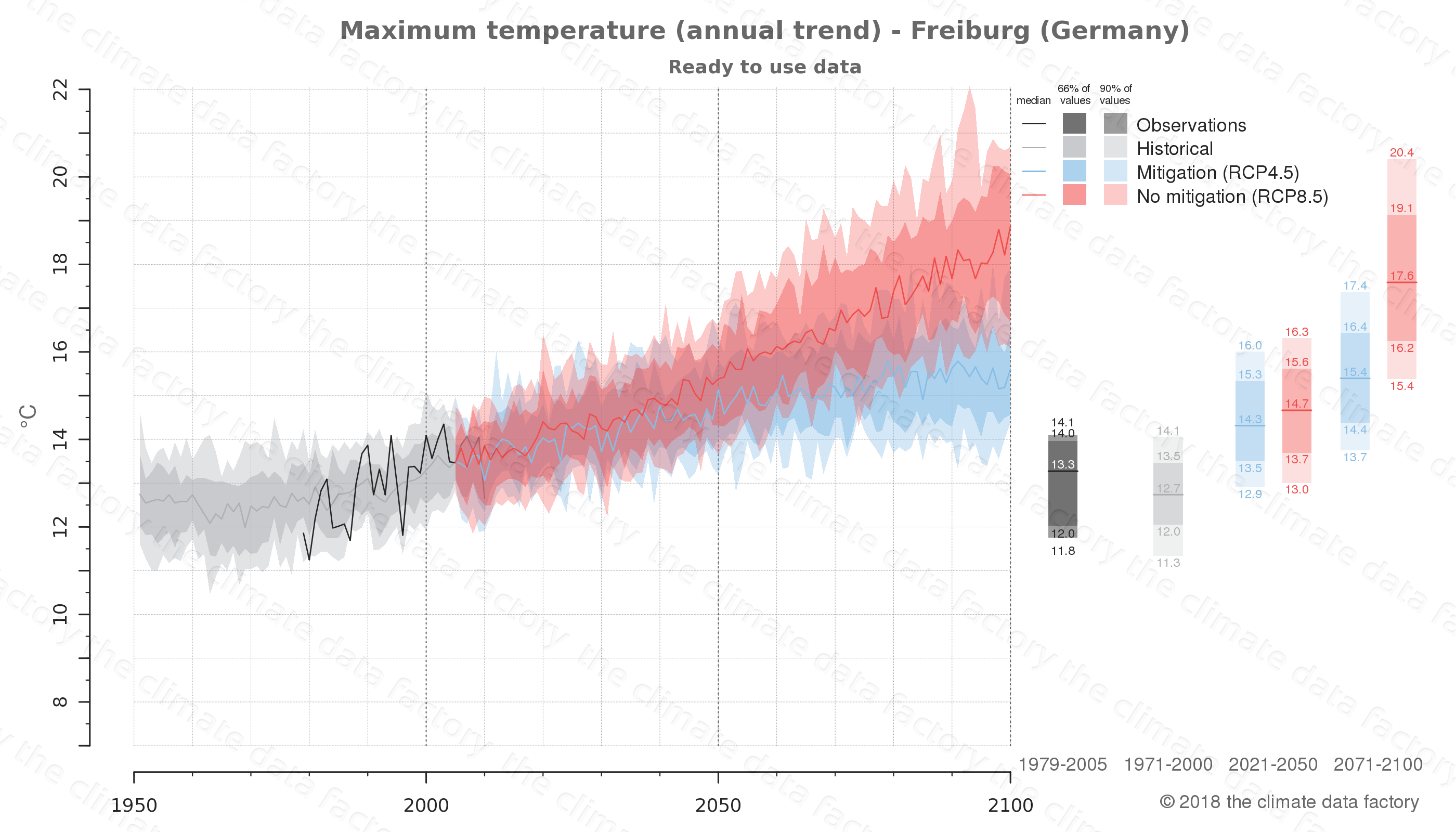 climate change data policy adaptation climate graph city data maximum-temperature freiburg germany